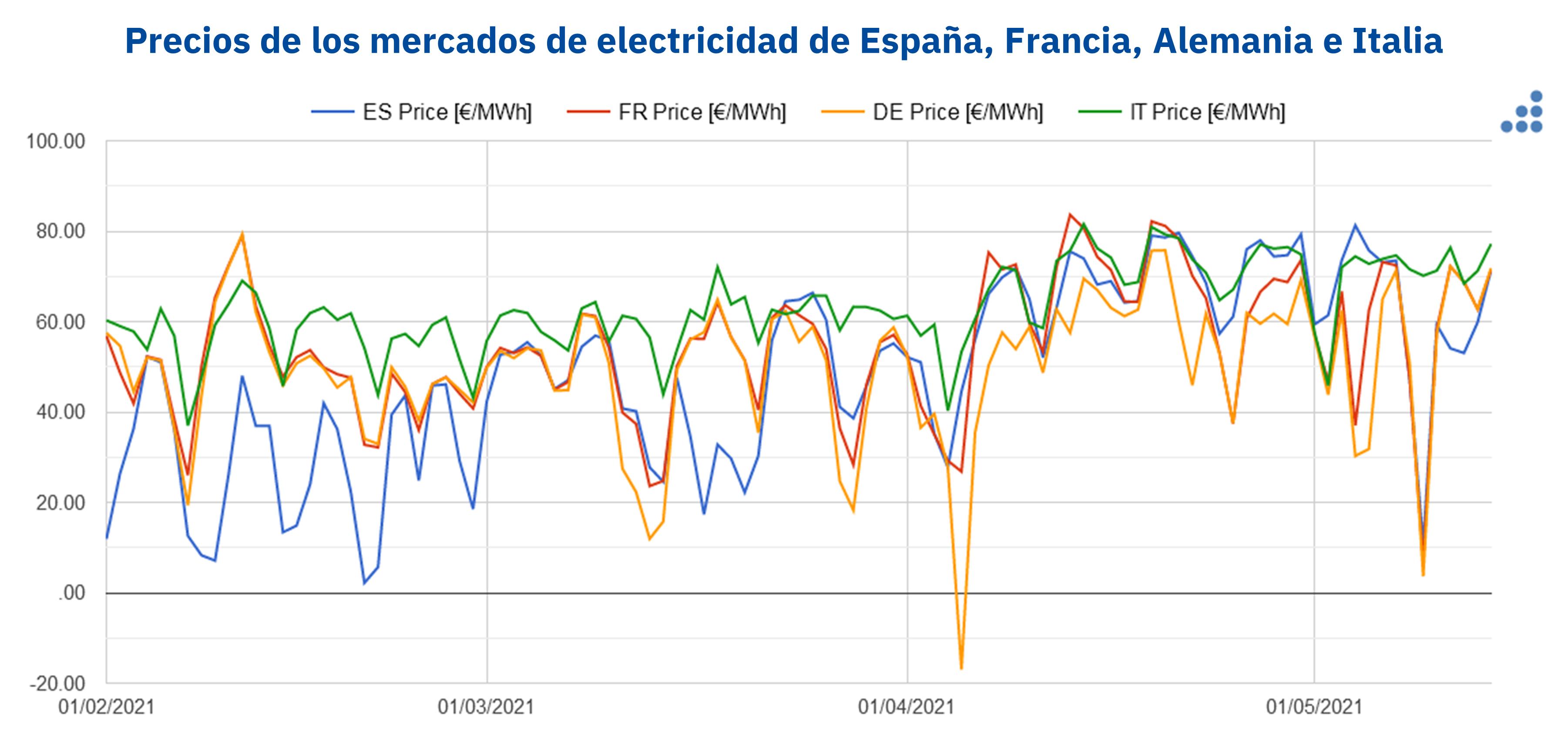 AleaSoft - Precios spot electricidad Espanna Francia Alemania Italia