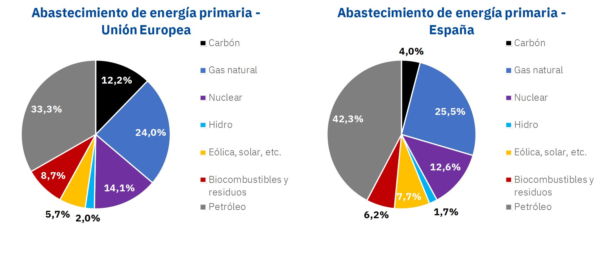 Consumo de energía primaria en la Unión Europea