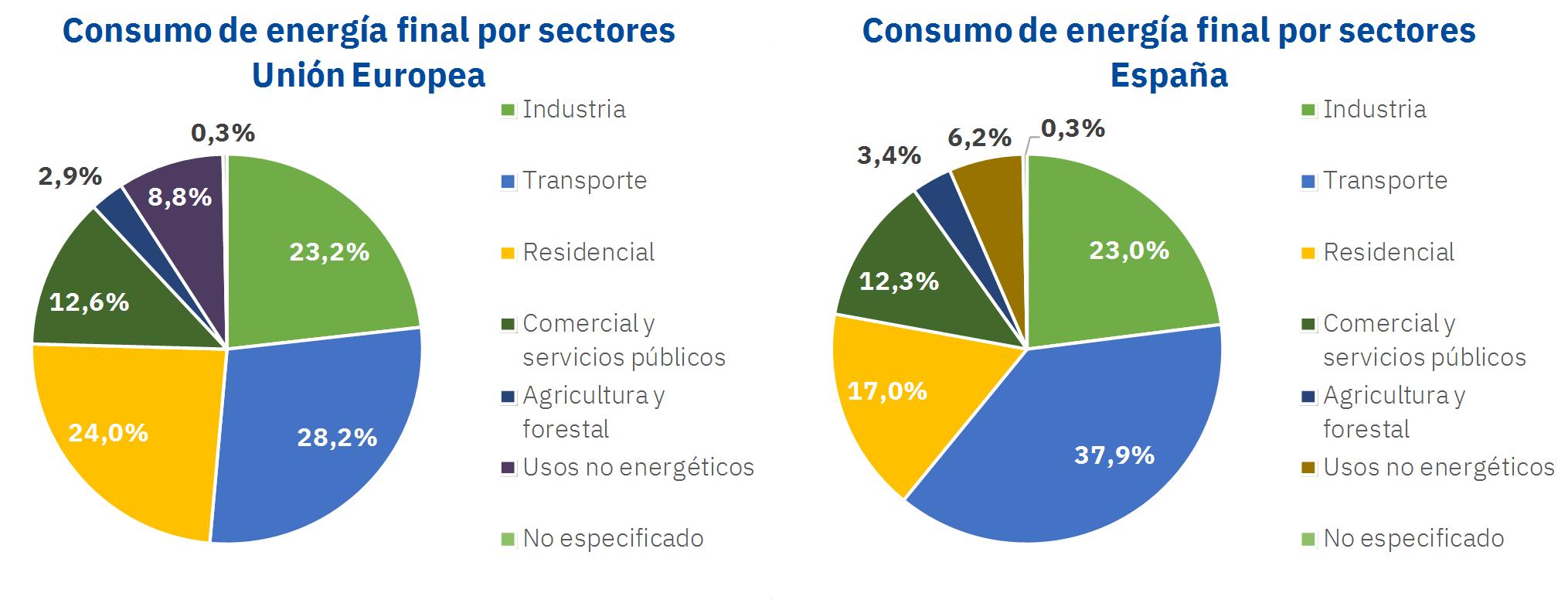 Consumo de energía final en sectores de la Unión Europea