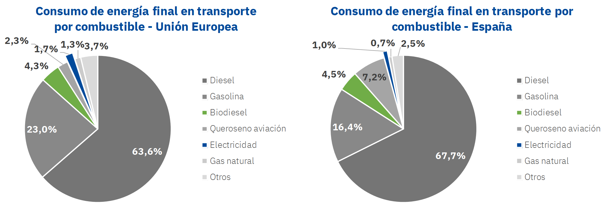 Consumo de energía final del transporte en la Unión Europea