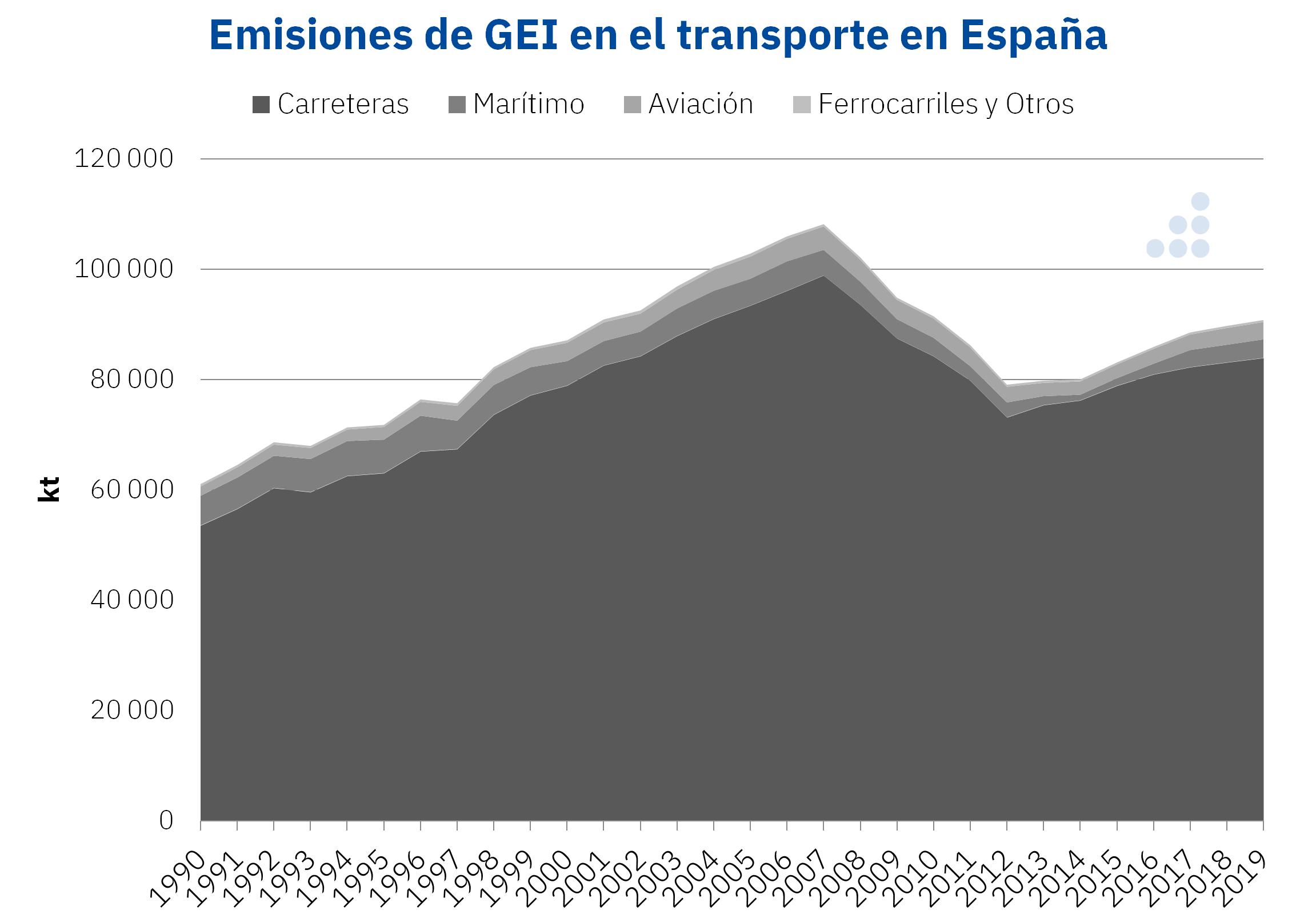 Emisiones de gases de efecto invernadero del transporte en España