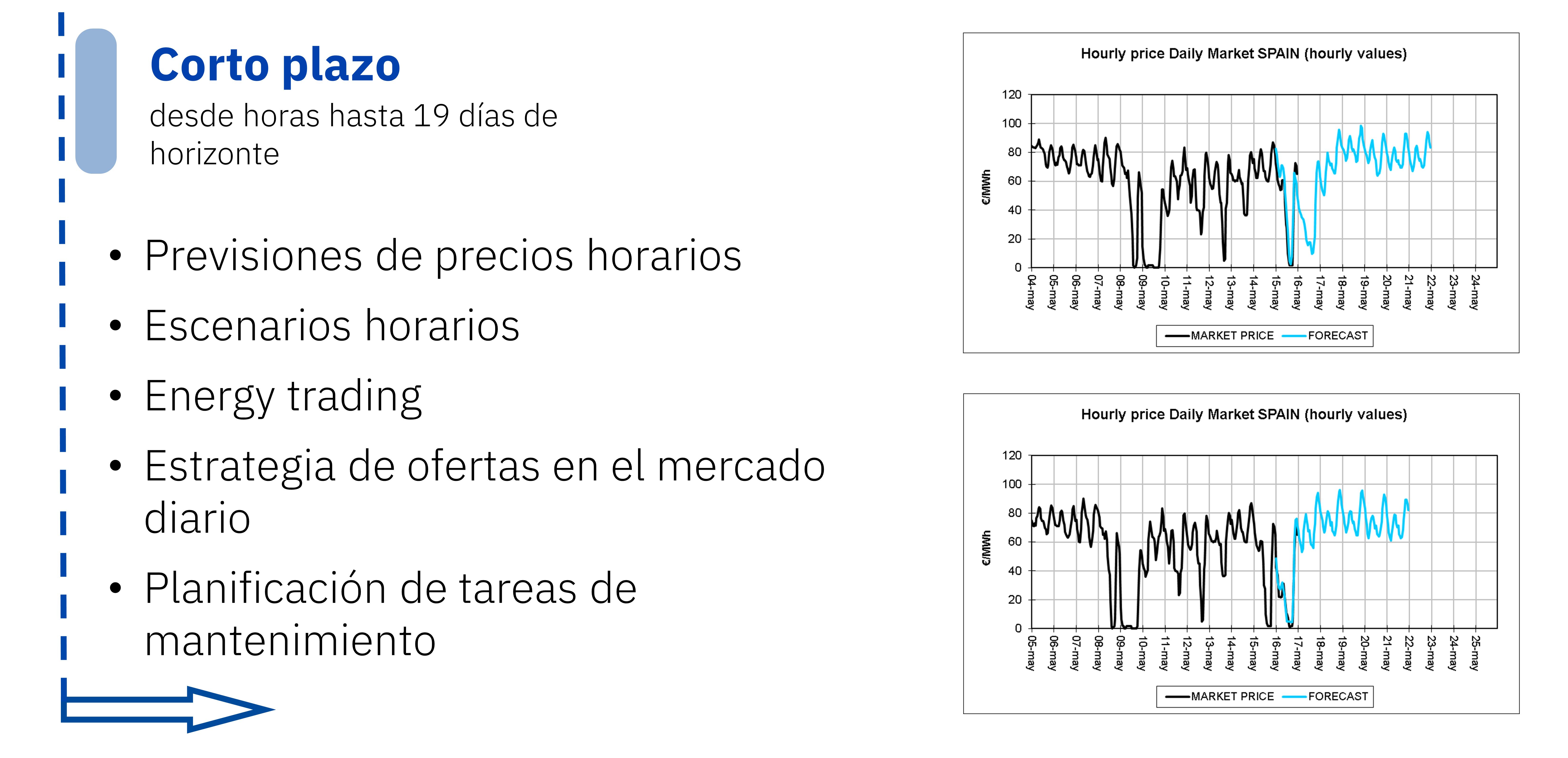 AleaSoft - Previsiones precios mercado electricidad corto plazo