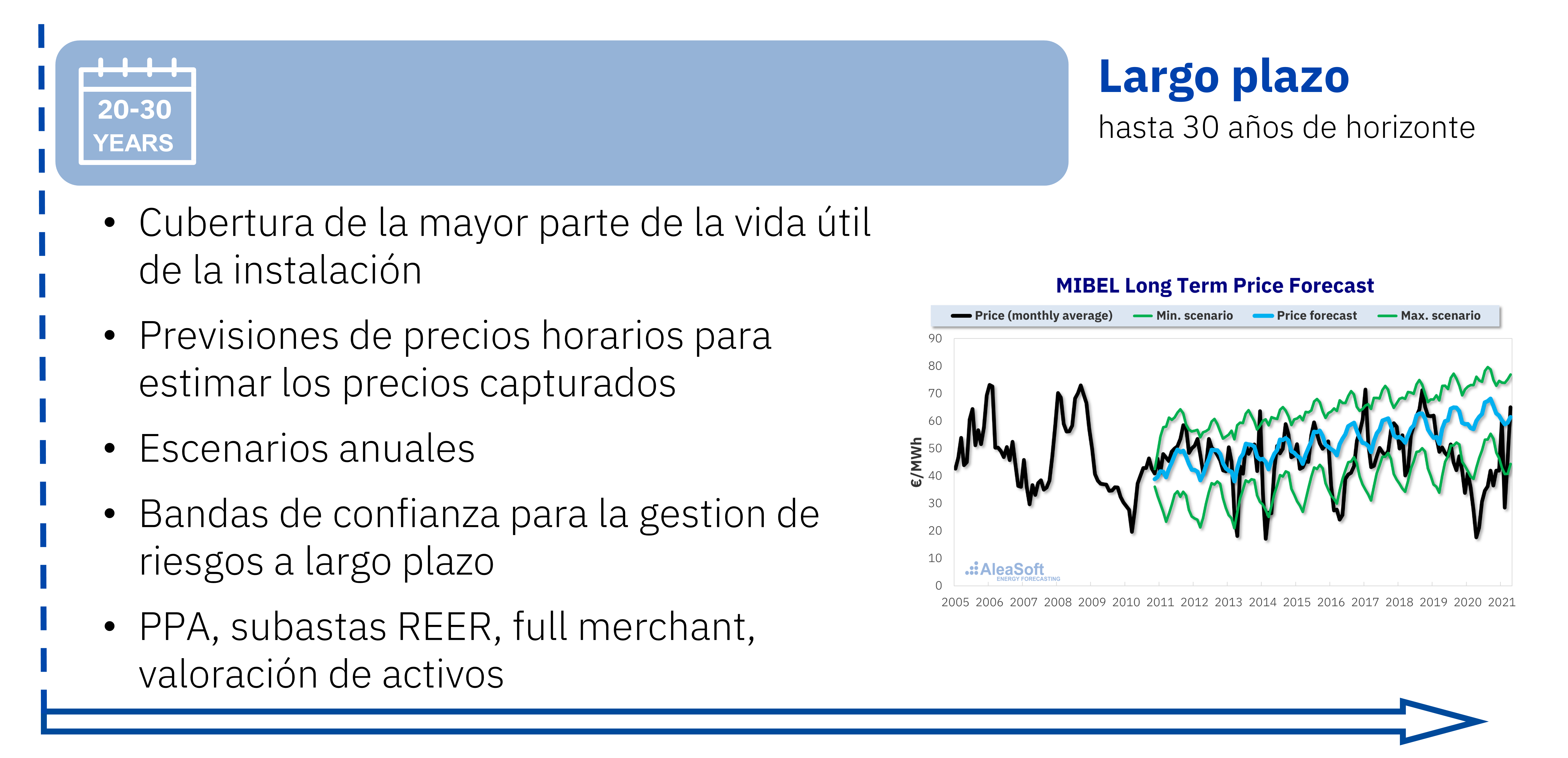 AleaSoft - Previsiones precios mercado electricidad largo plazo