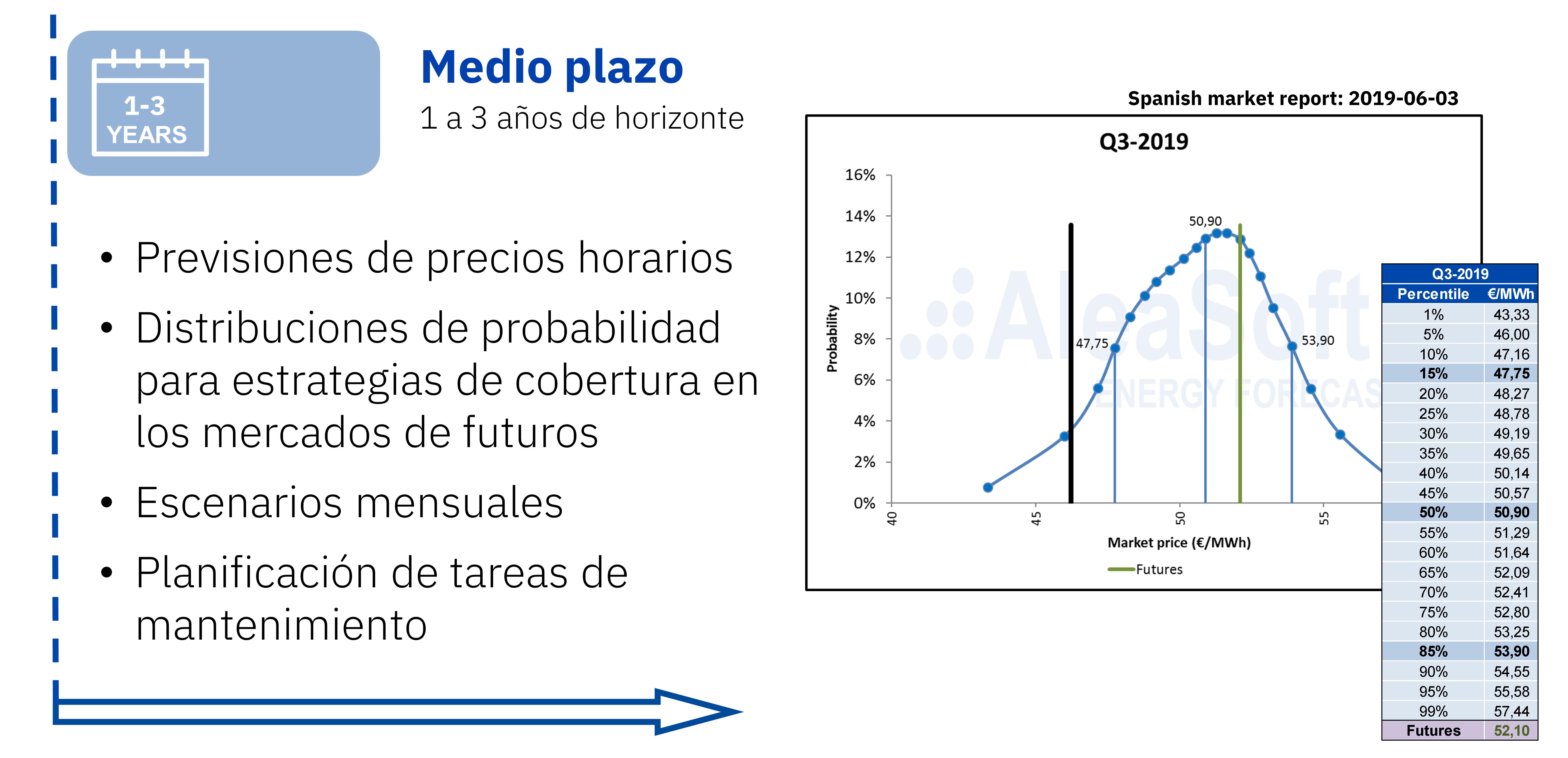 AleaSoft - Previsiones precios mercado electricidad medio plazo