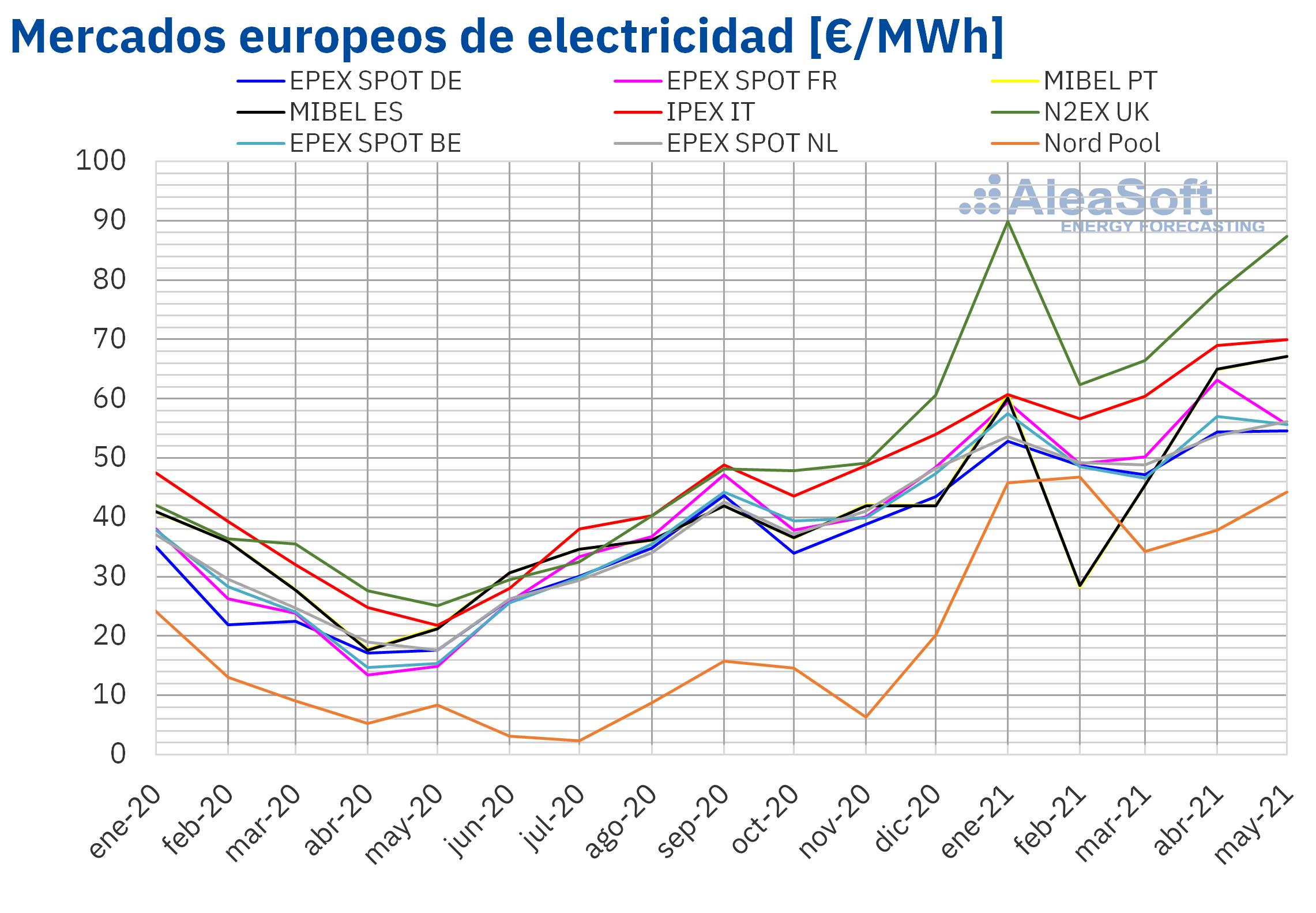 AleaSoft - Precio mensual mercados electricos Europa