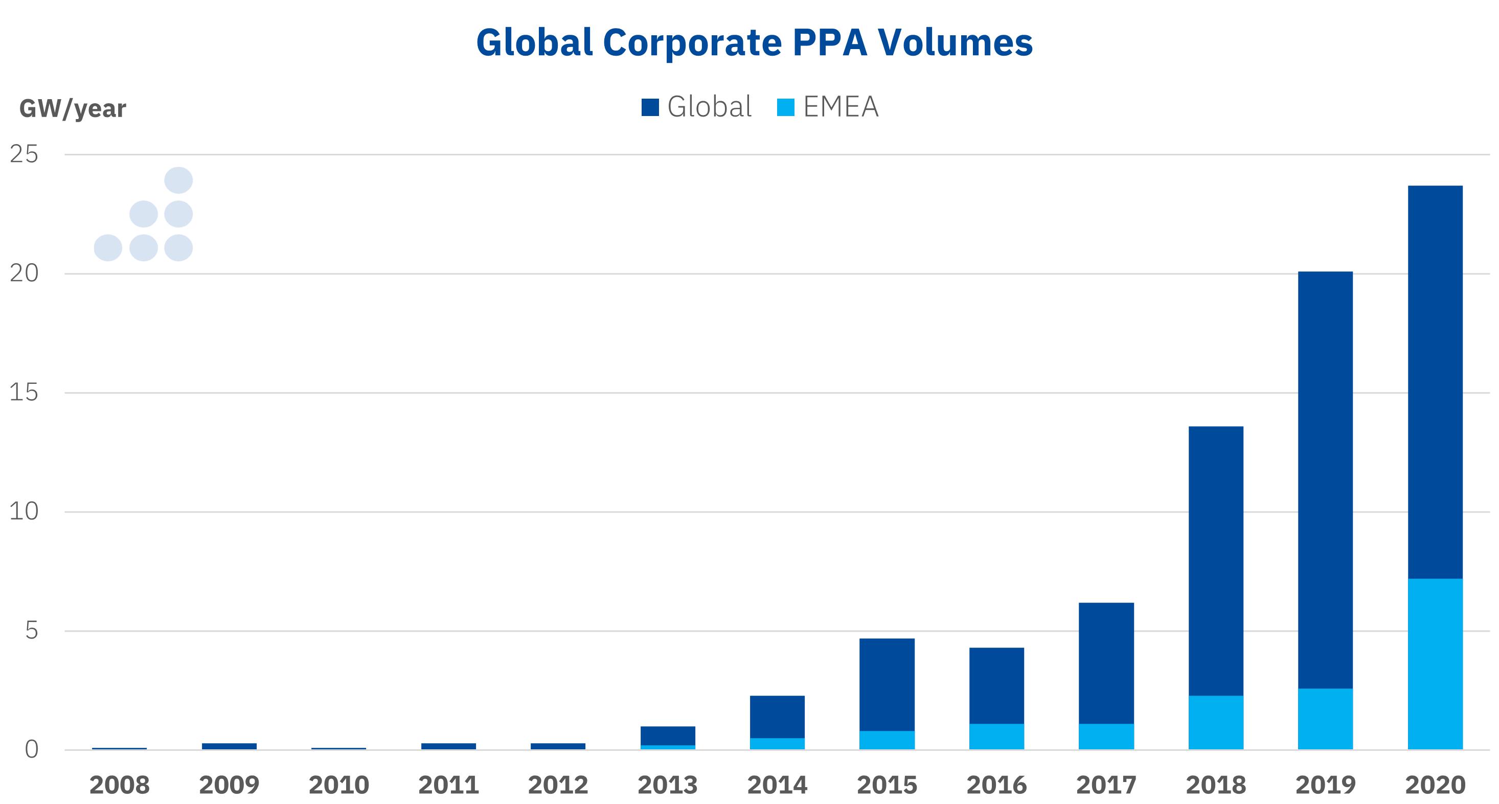 AleaSoft - Global corporate PPA