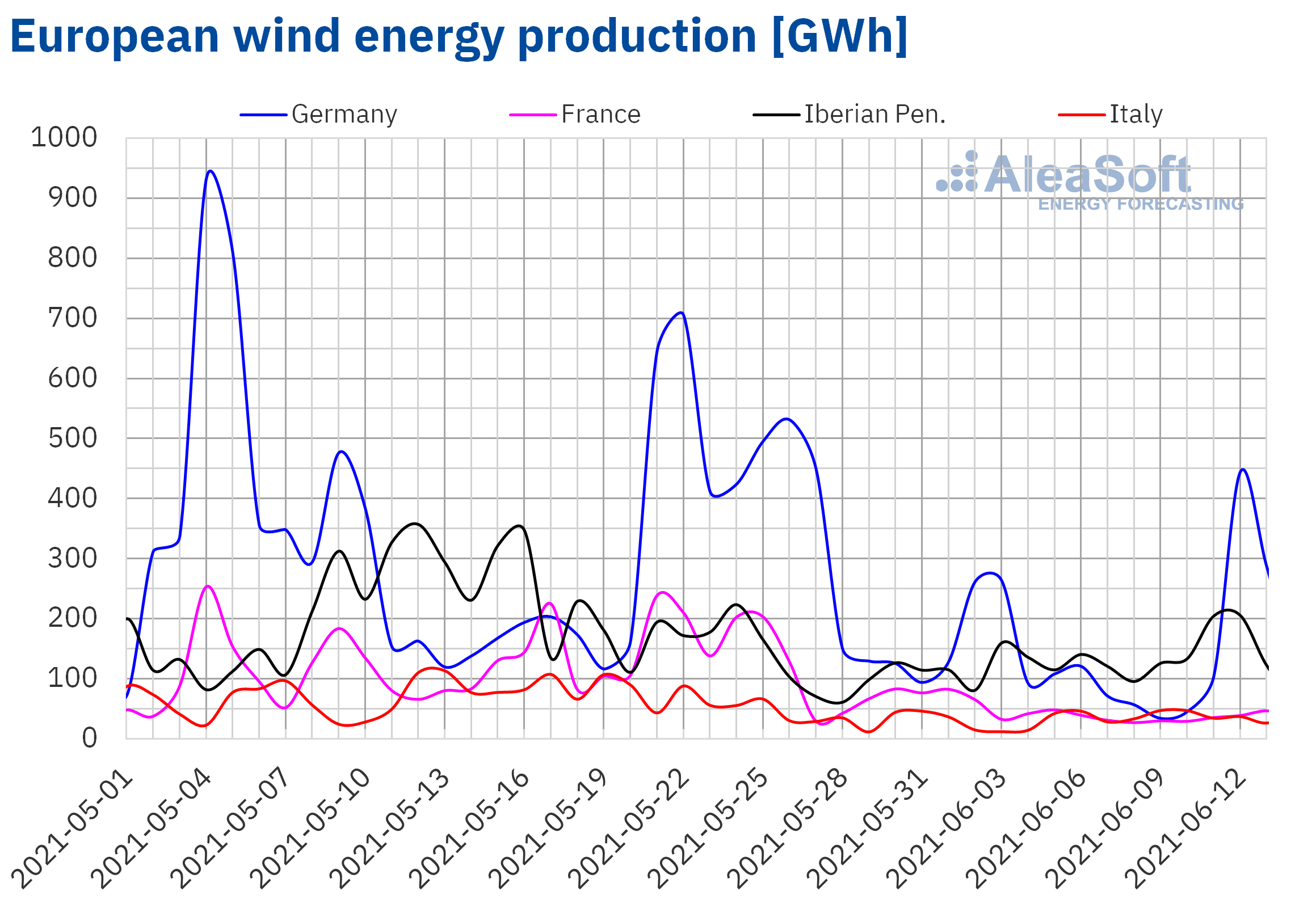 AleaSoft - Wind energy production electricity Europe
