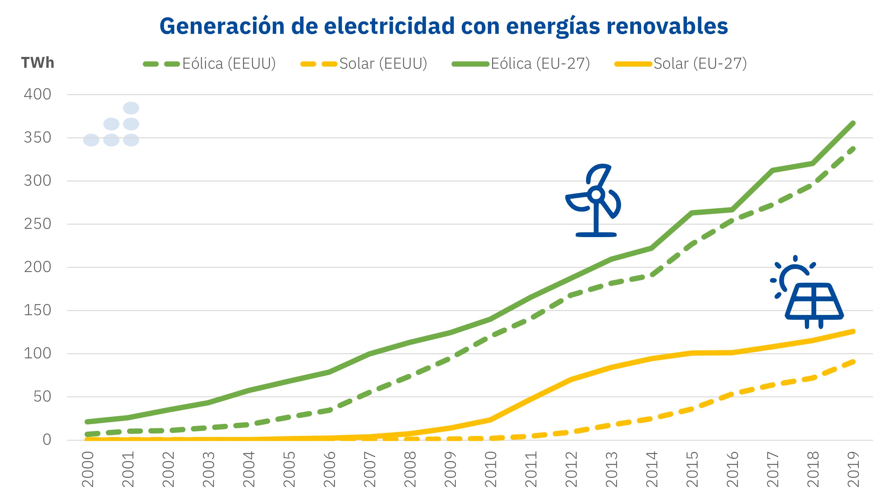 AleaSoft - Generacion electricidad energias renovables eolica solar