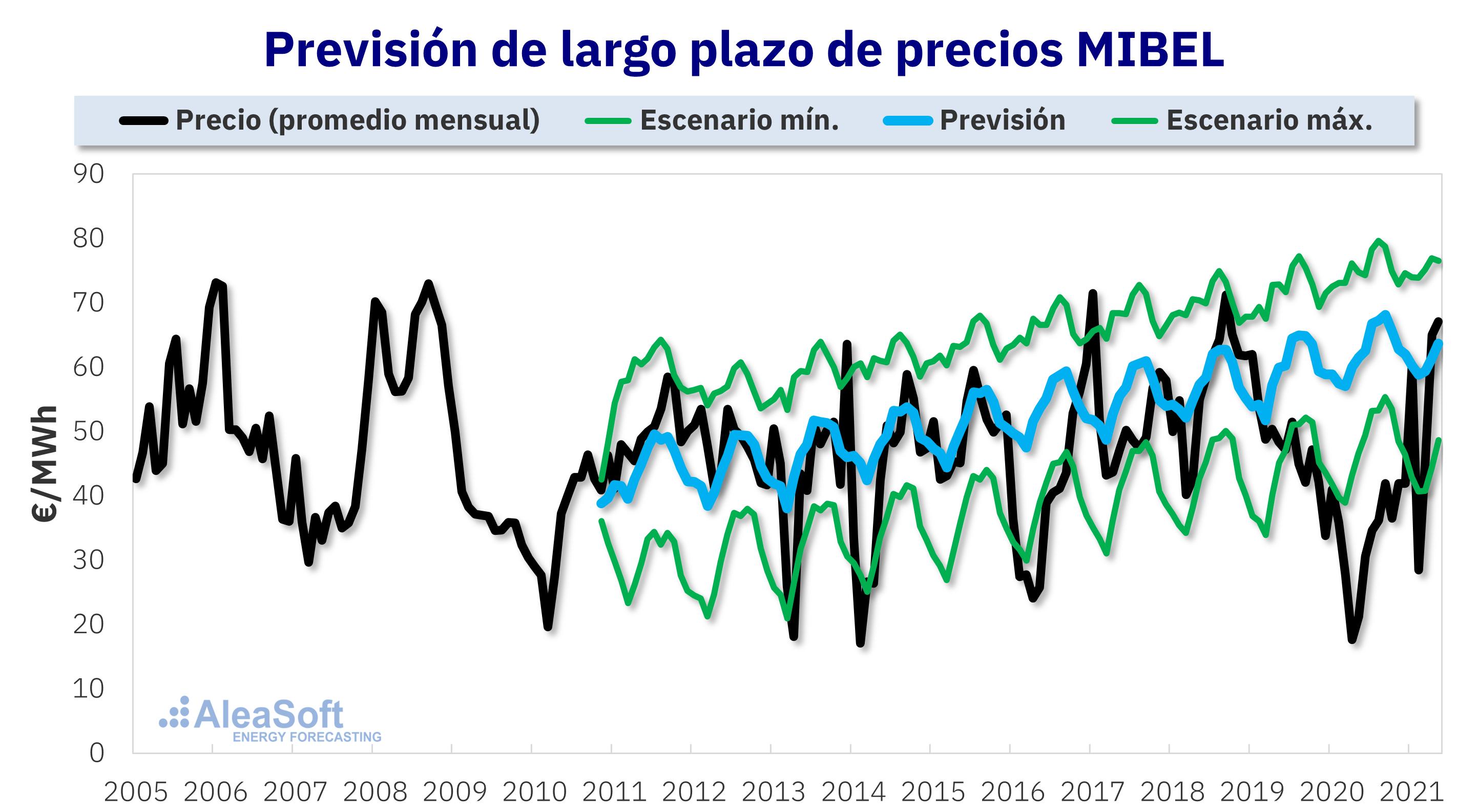 AleaSoft - prevision precios mercado electrico mibel 15 annos