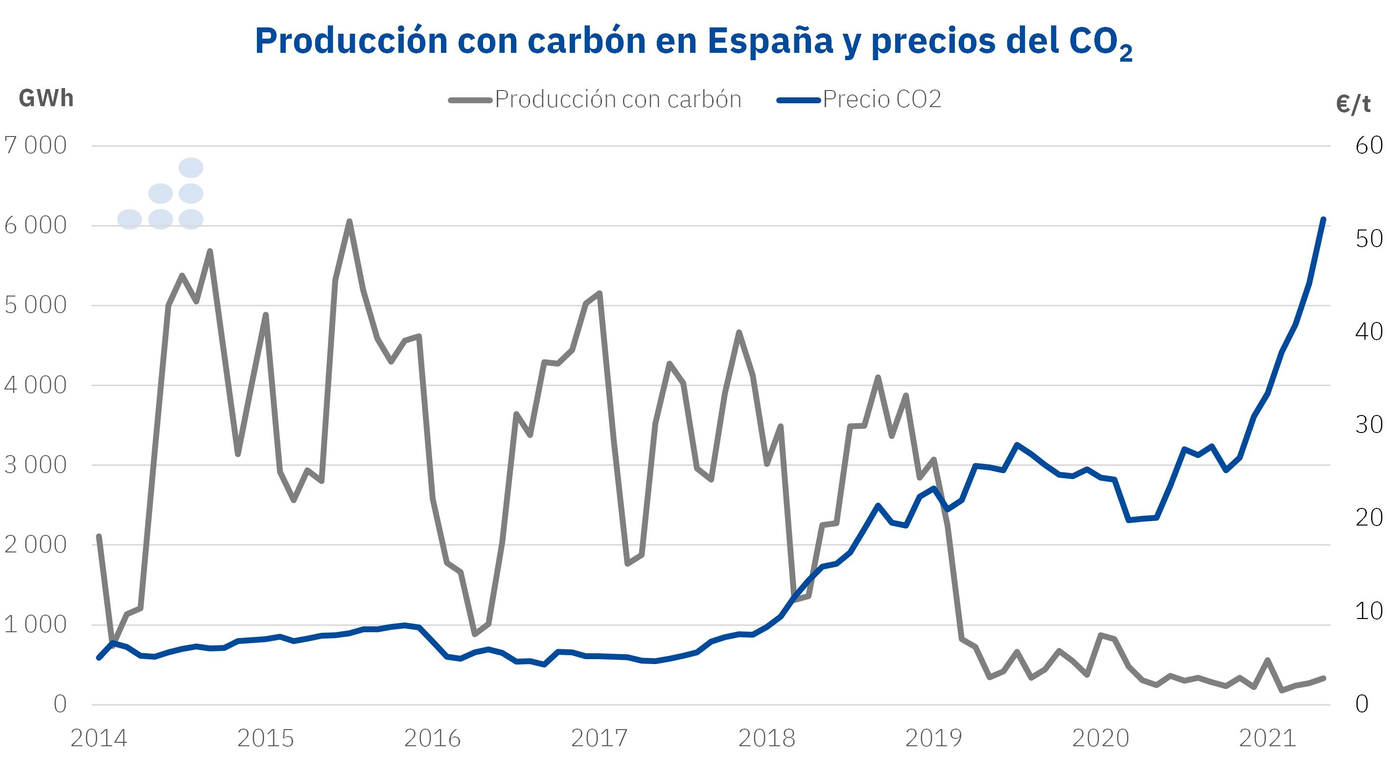 AleaSoft - produccion carbon espana precio co2