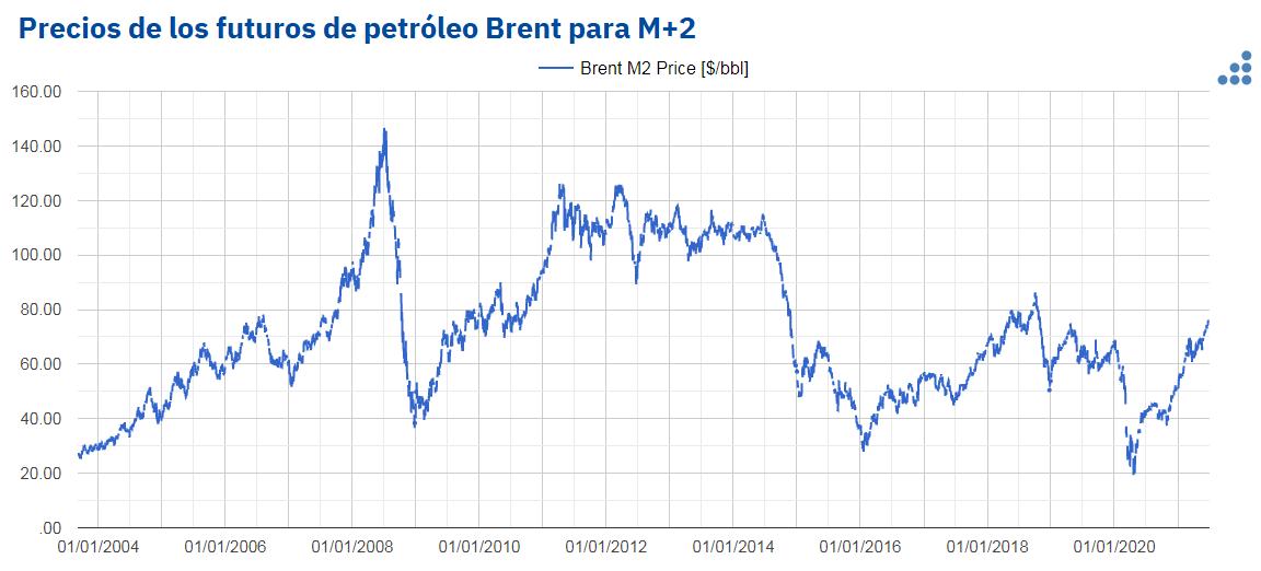 AleaSoft - precios futuros petroleo brent m2