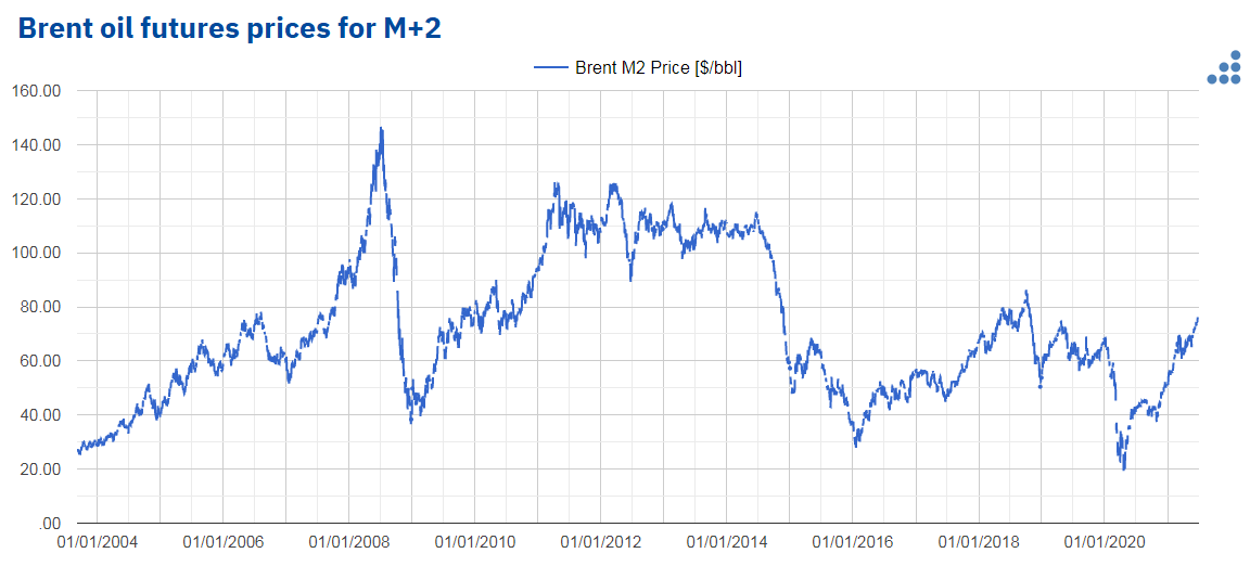 AleaSoft - brent oil futures prices_m2