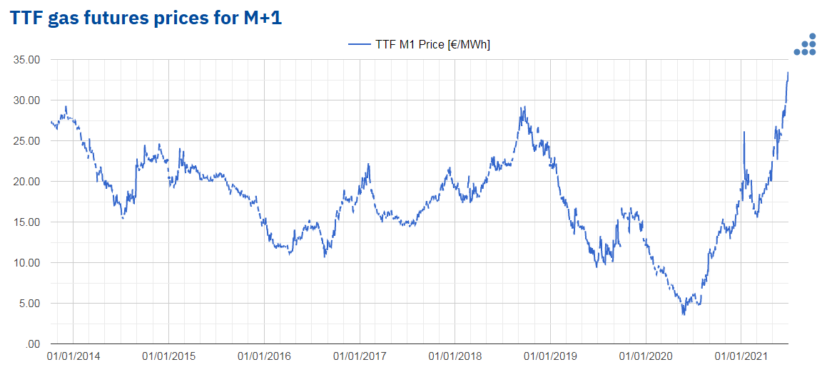 AleaSoft - ttf gas futures prices m1