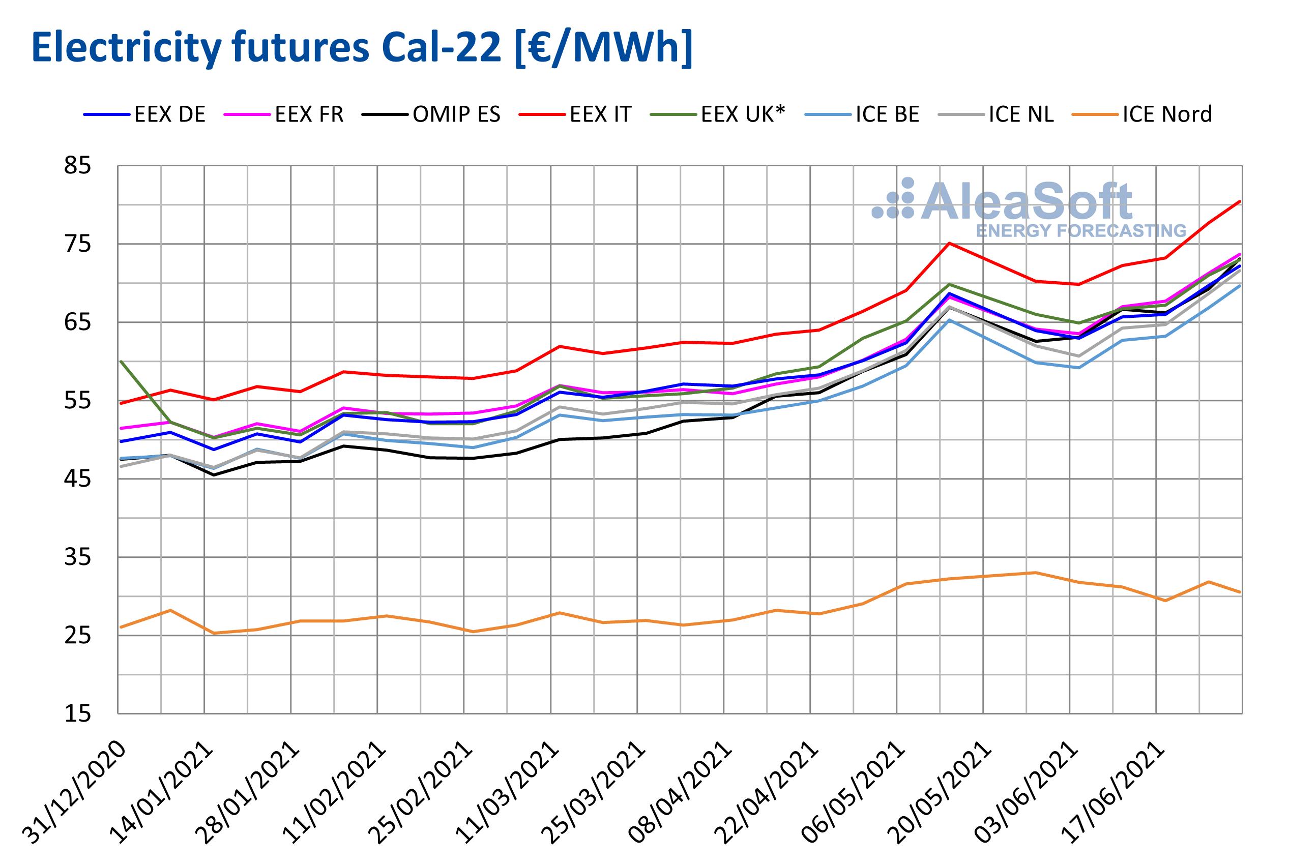 AleaSoft - Electricity future cal22 first half 2021