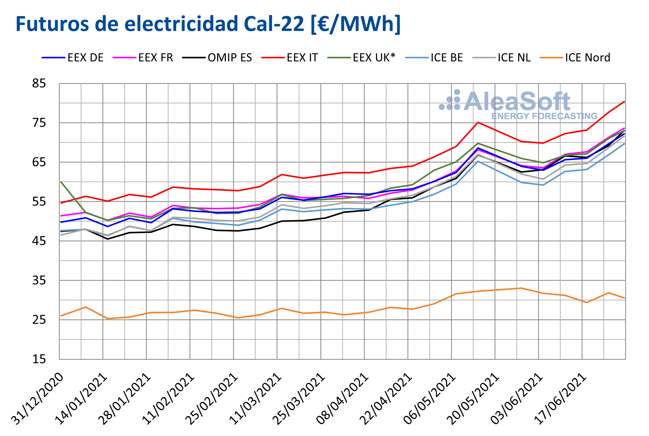 AleaSoft - Futuros electricidad cal22 primer semestre 2021