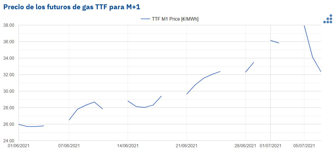 AleaSoft - precios ago 21 gas ttf ice