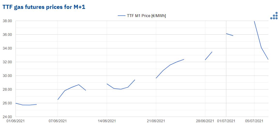 AleaSoft - prices aug 21 gas ttf ice