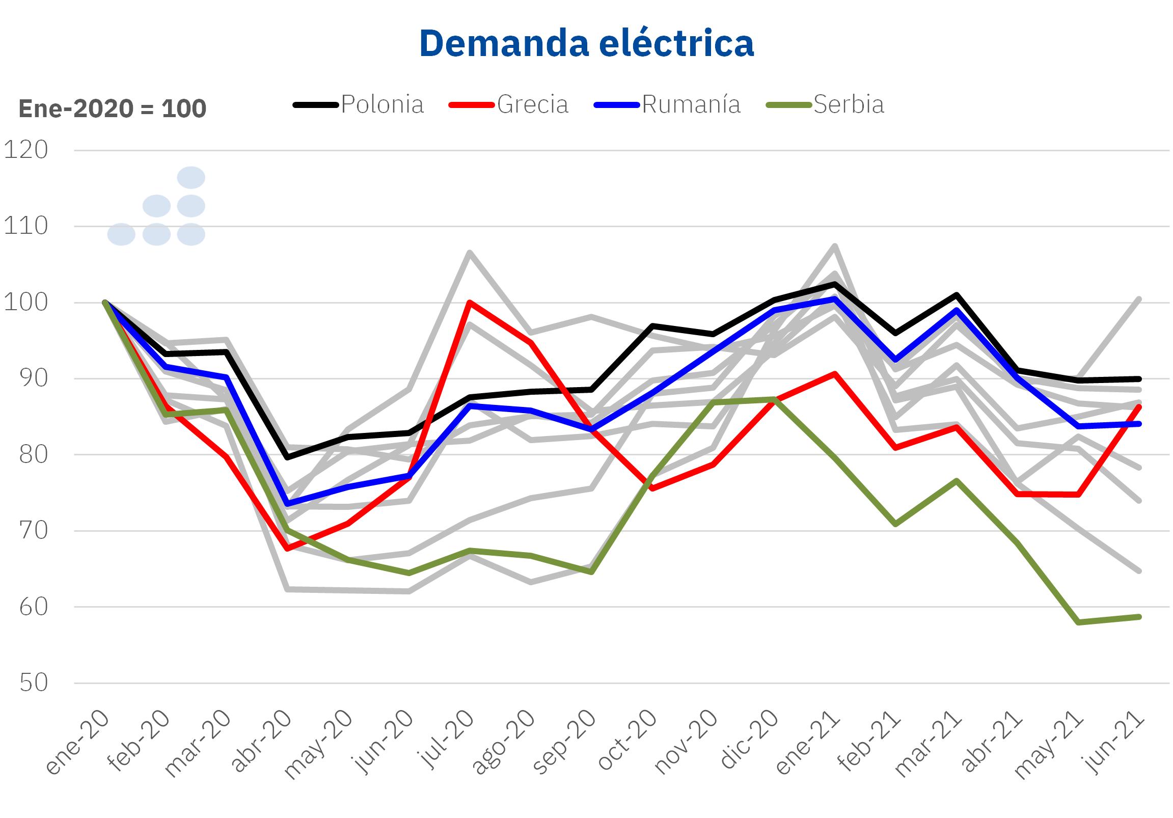 AleaSoft - demanda electrica polonia grecia rumania serbia