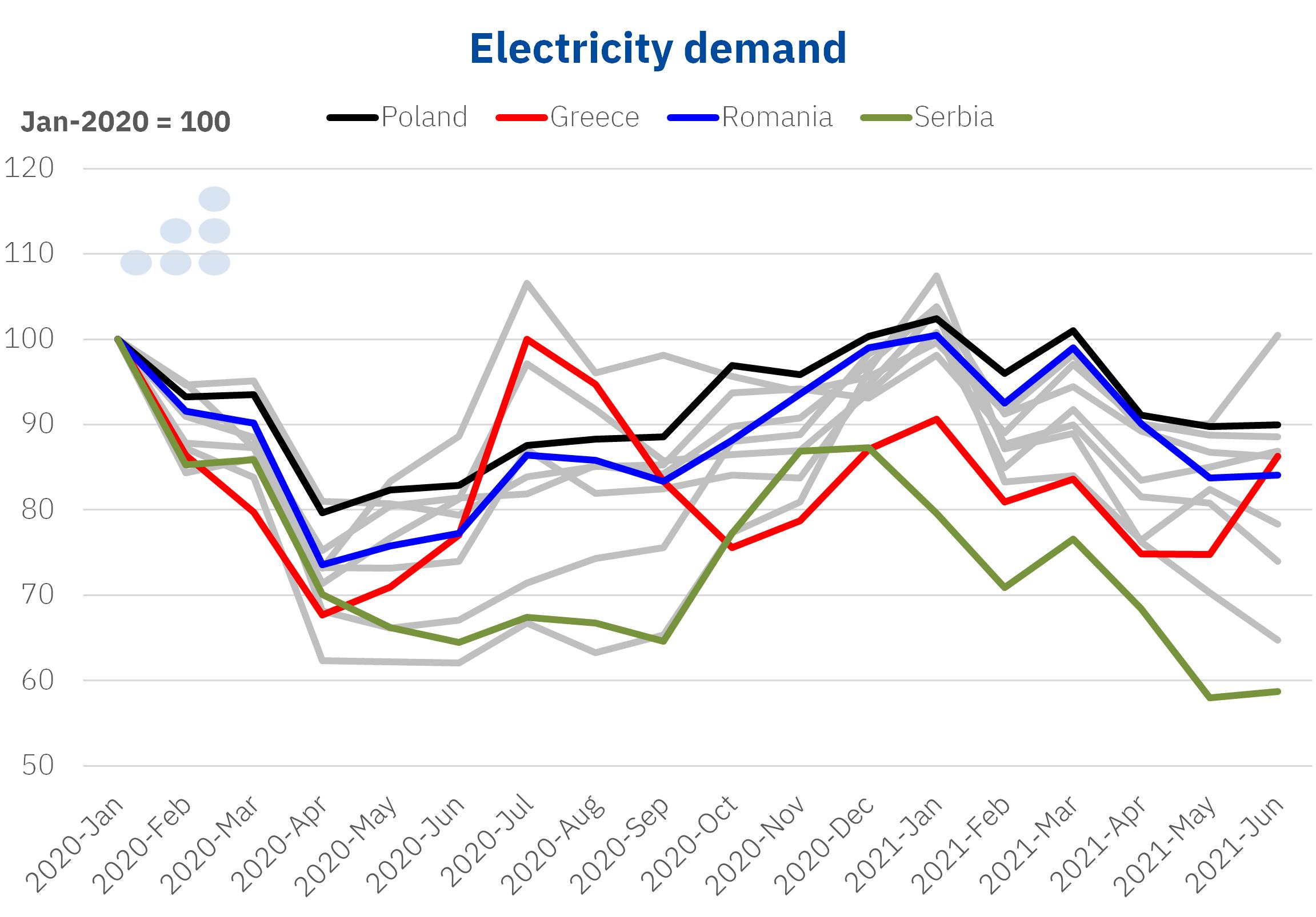 AleaSoft - electricity demand poland greece romania serbia