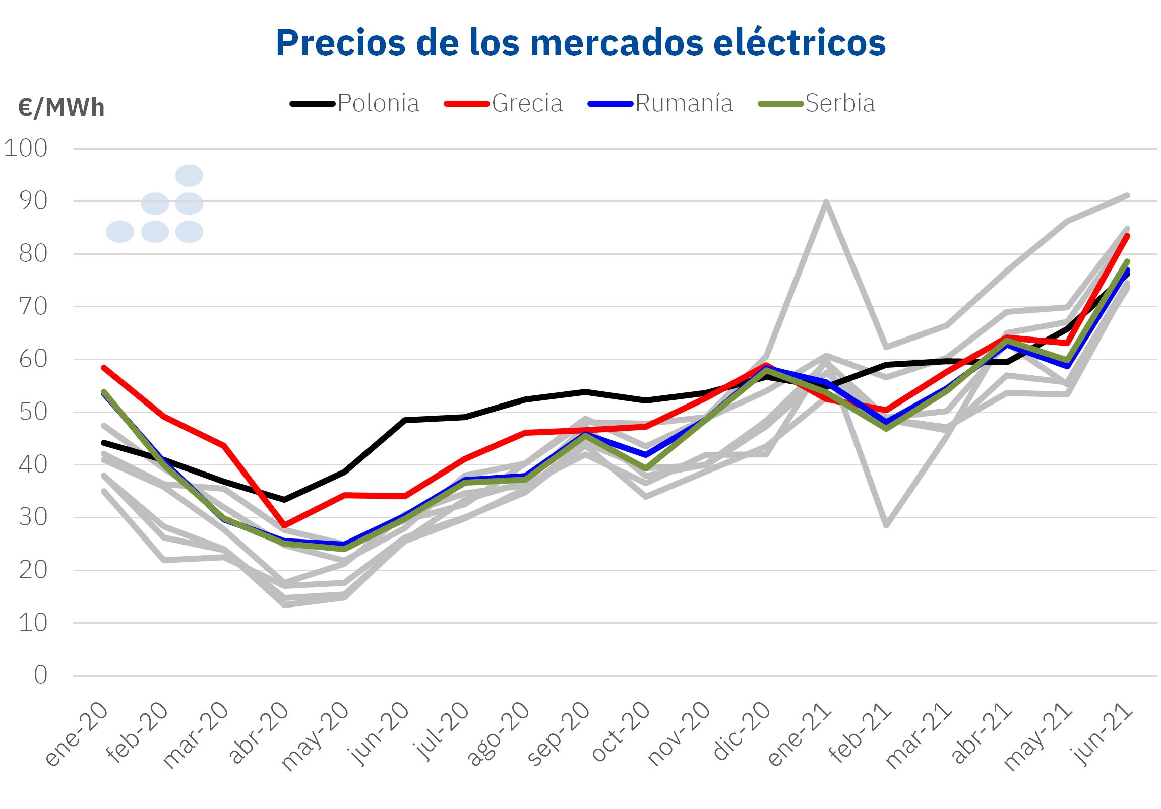 AleaSoft - precios mercados electricos polonia grecia rumania serbia