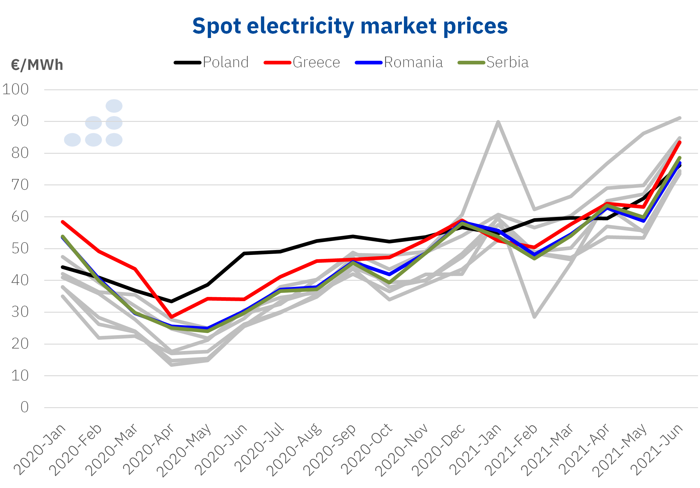 AleaSoft - spot electricity market prices poland greece romania serbia