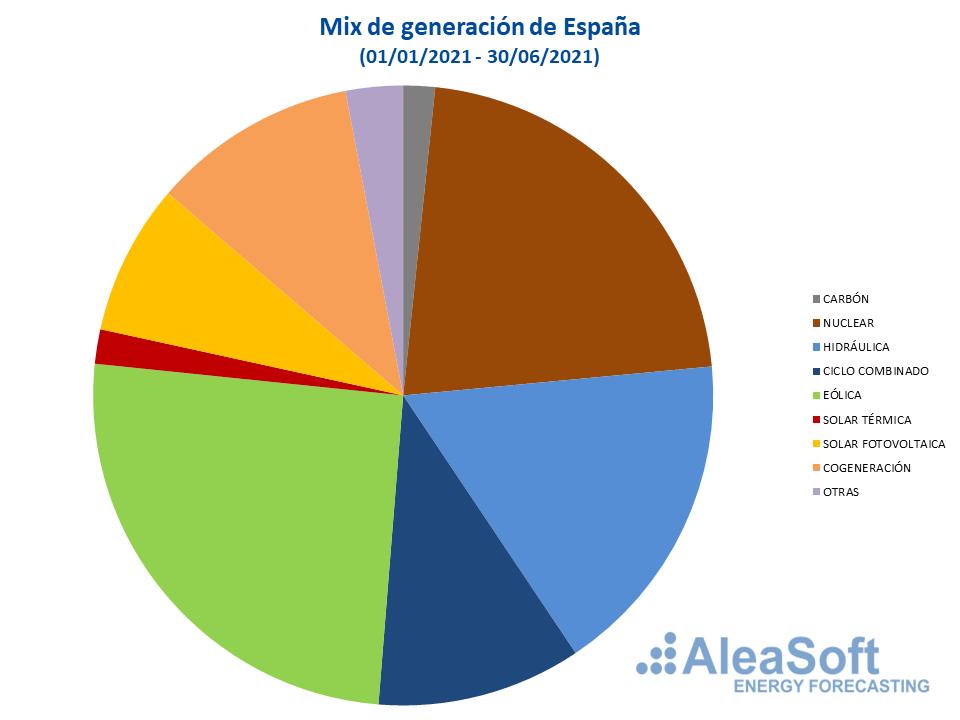 AleaSoft - mix generacion espanna primer semestre 2021