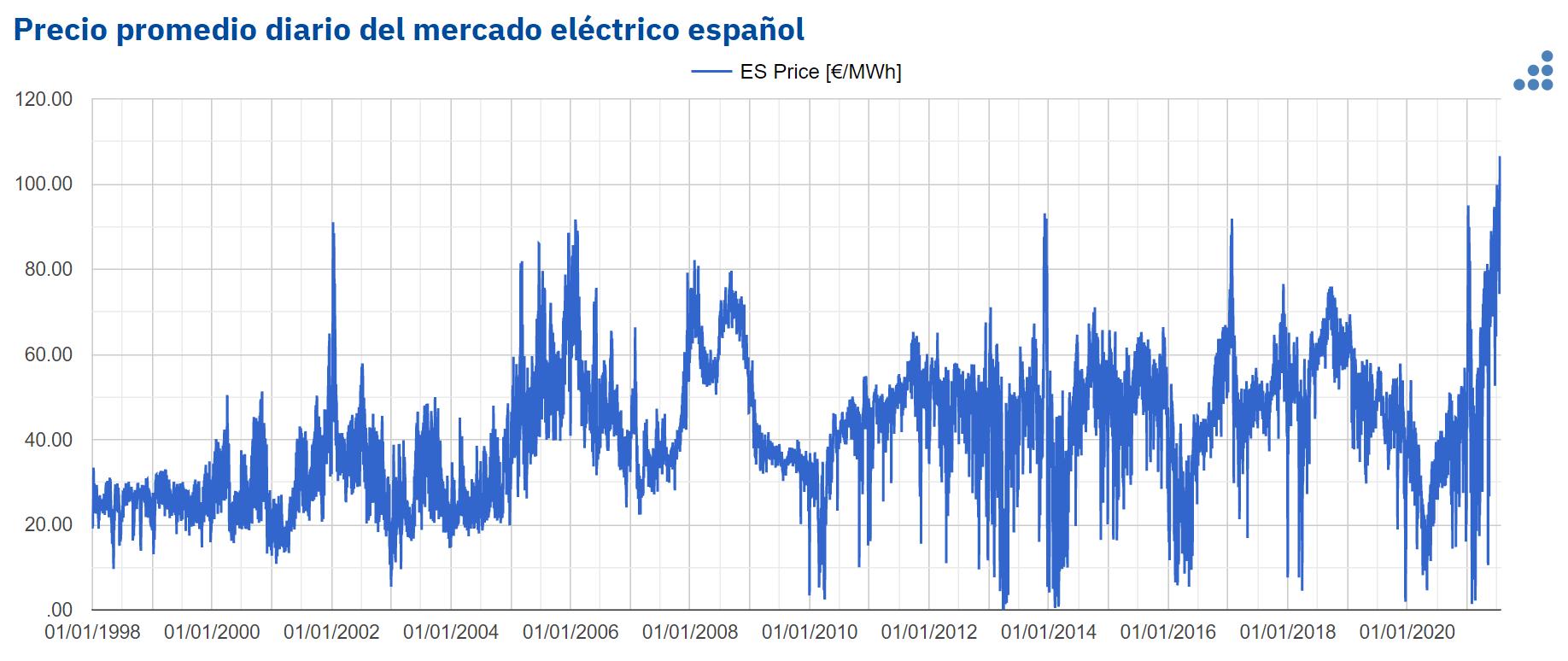 AleaSoft - precio diario mercado electrico espana