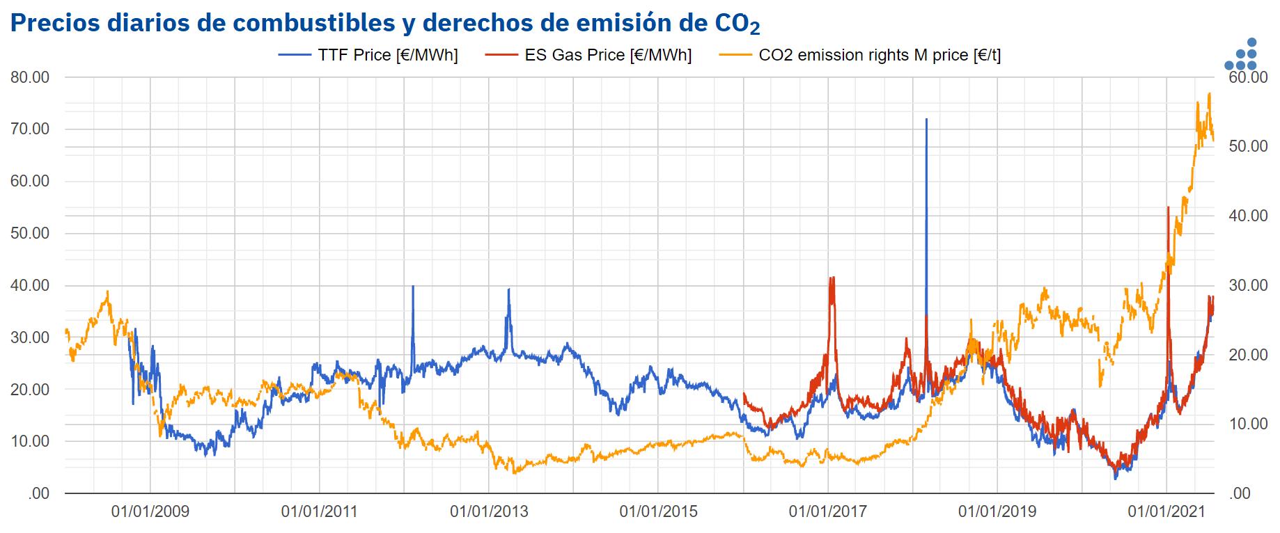 AleaSoft - precios combustibles derechos emision co2