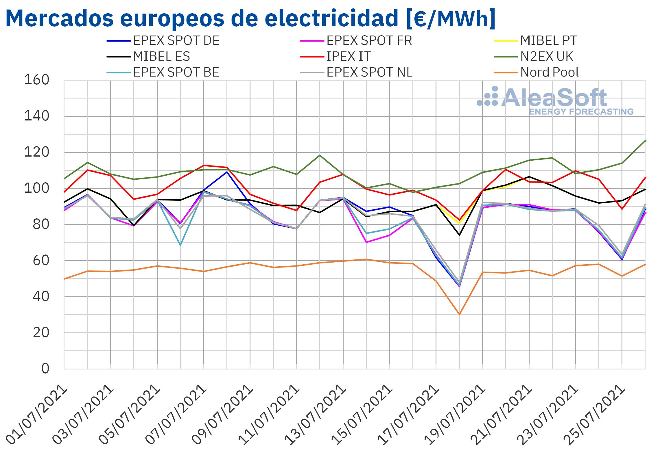 AleaSoft - Precios mercados europeos electricida