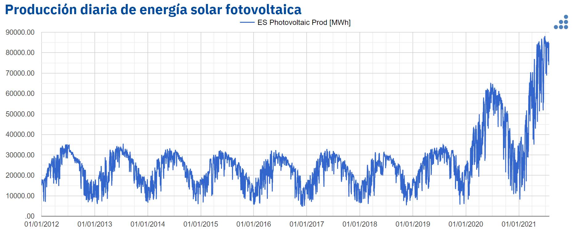 AleaSoft - produccion solar fotovoltaica diaria