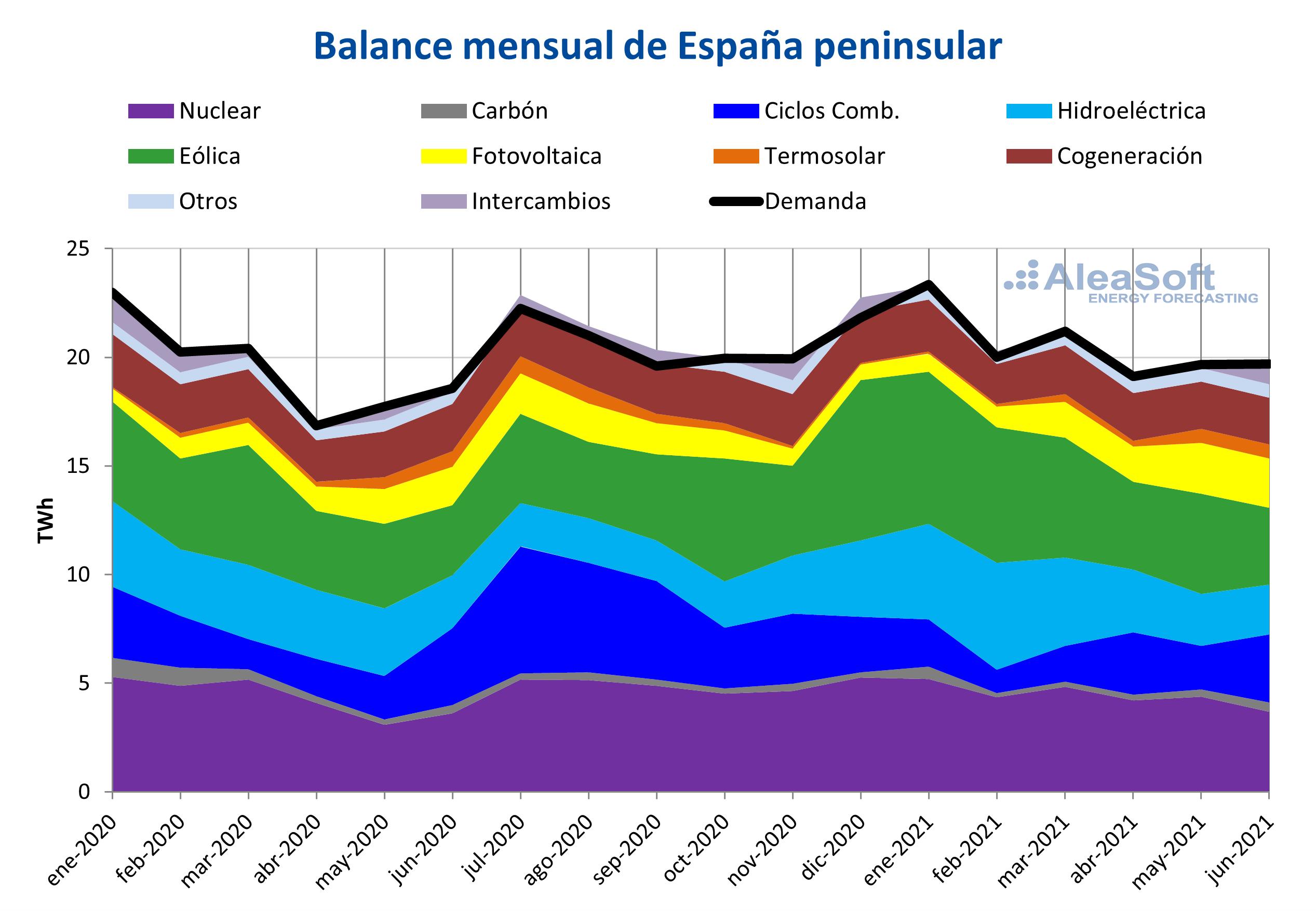 AleaSoft - Balance mensual Espana peninsular