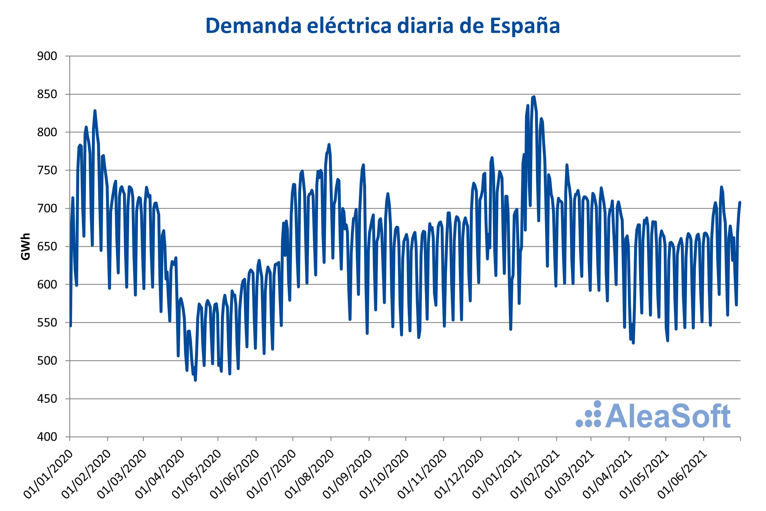 AleaSoft - Demanda diaria Espana