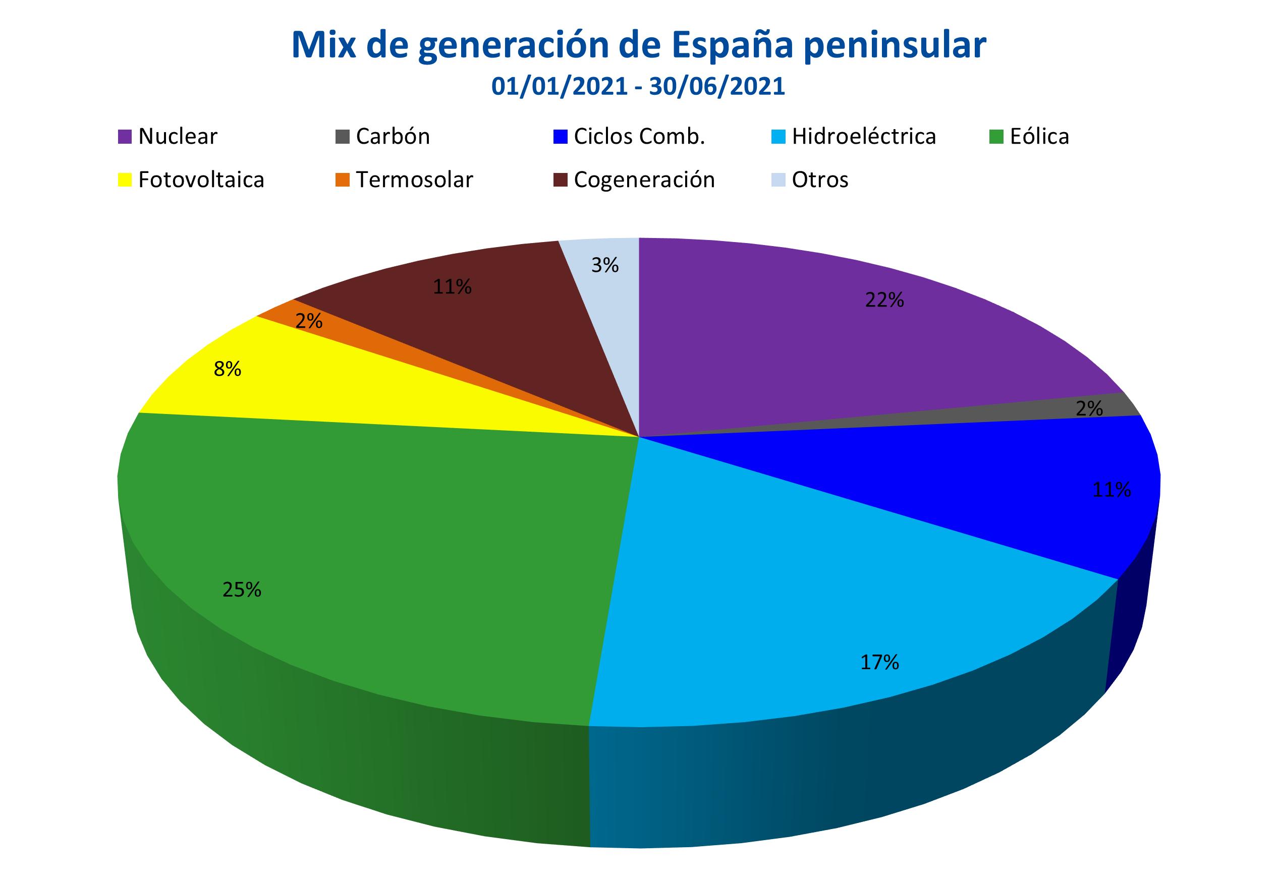 AleaSoft - Mix generacion Espana