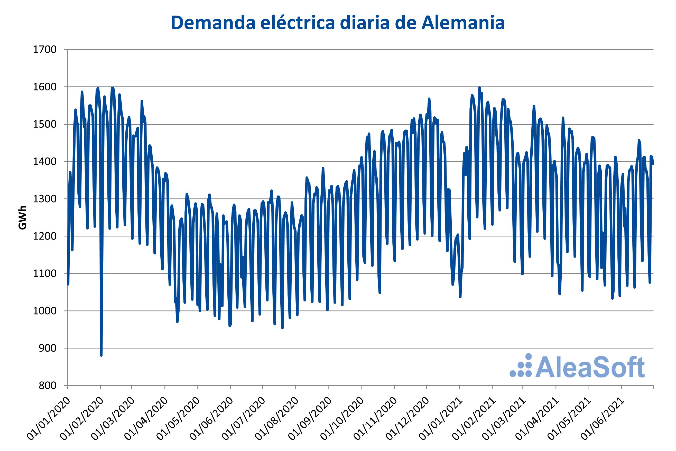 AleaSoft - Demanda electricidad diaria alemania