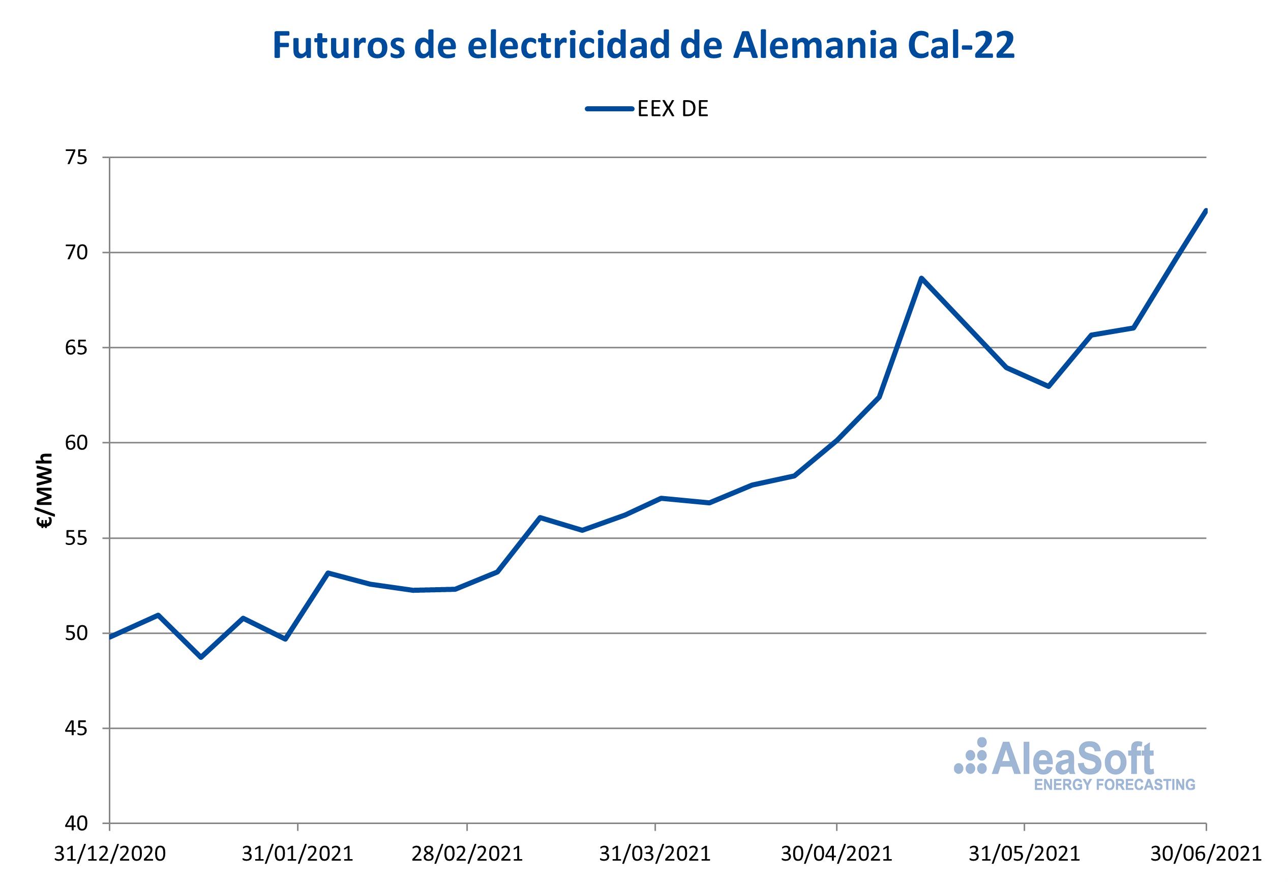 AleaSoft - Futuros electricidad cal 22 alemania