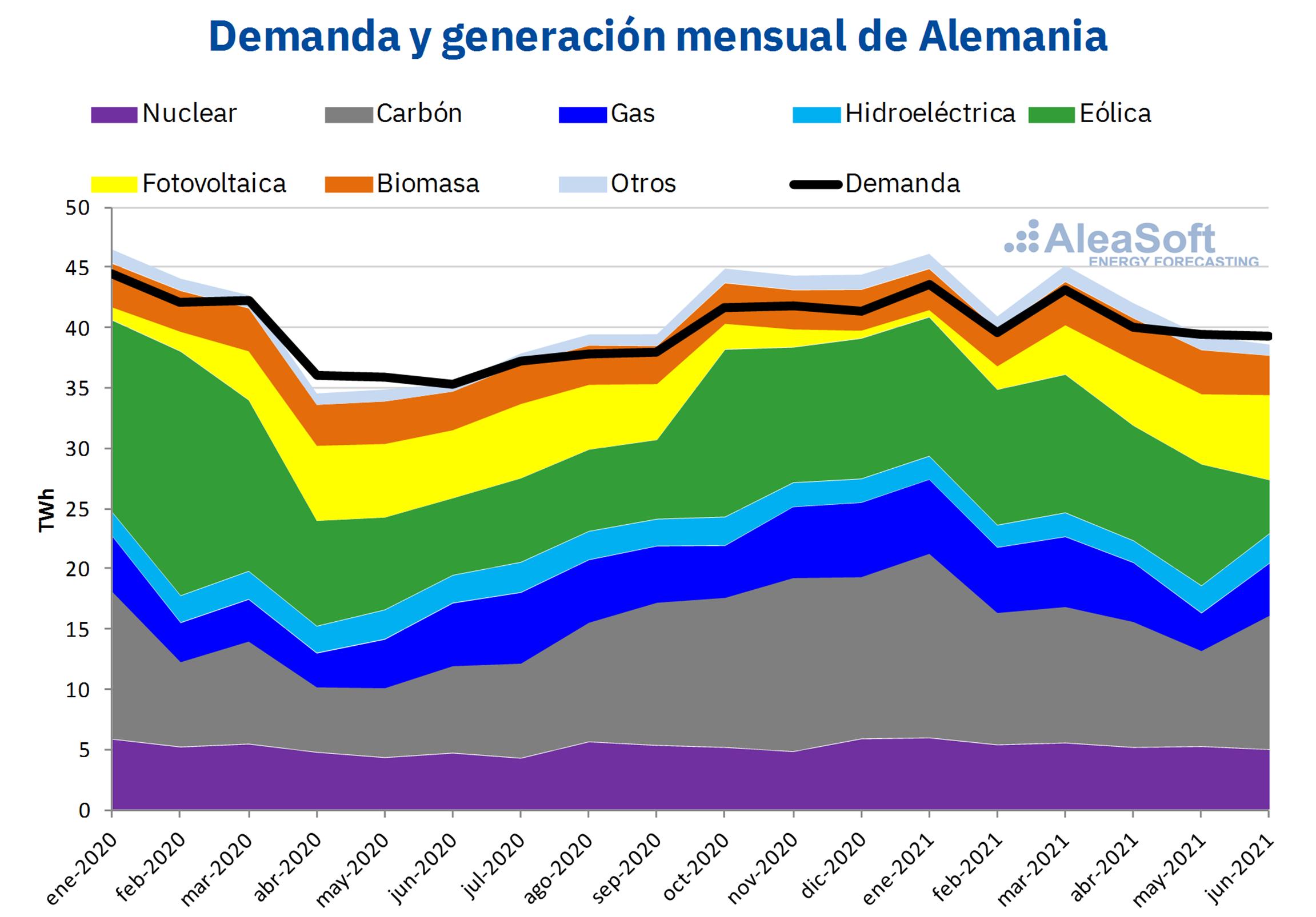 AleaSoft - demanda generacion electricidad alemania