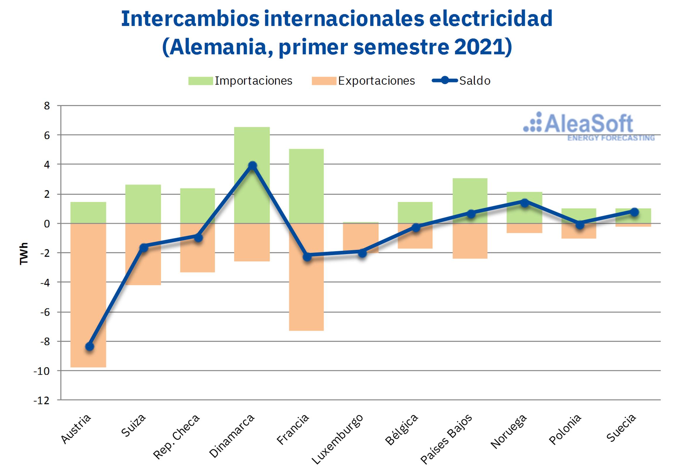 AleaSoft - intercambios internacionales electricidad alemania