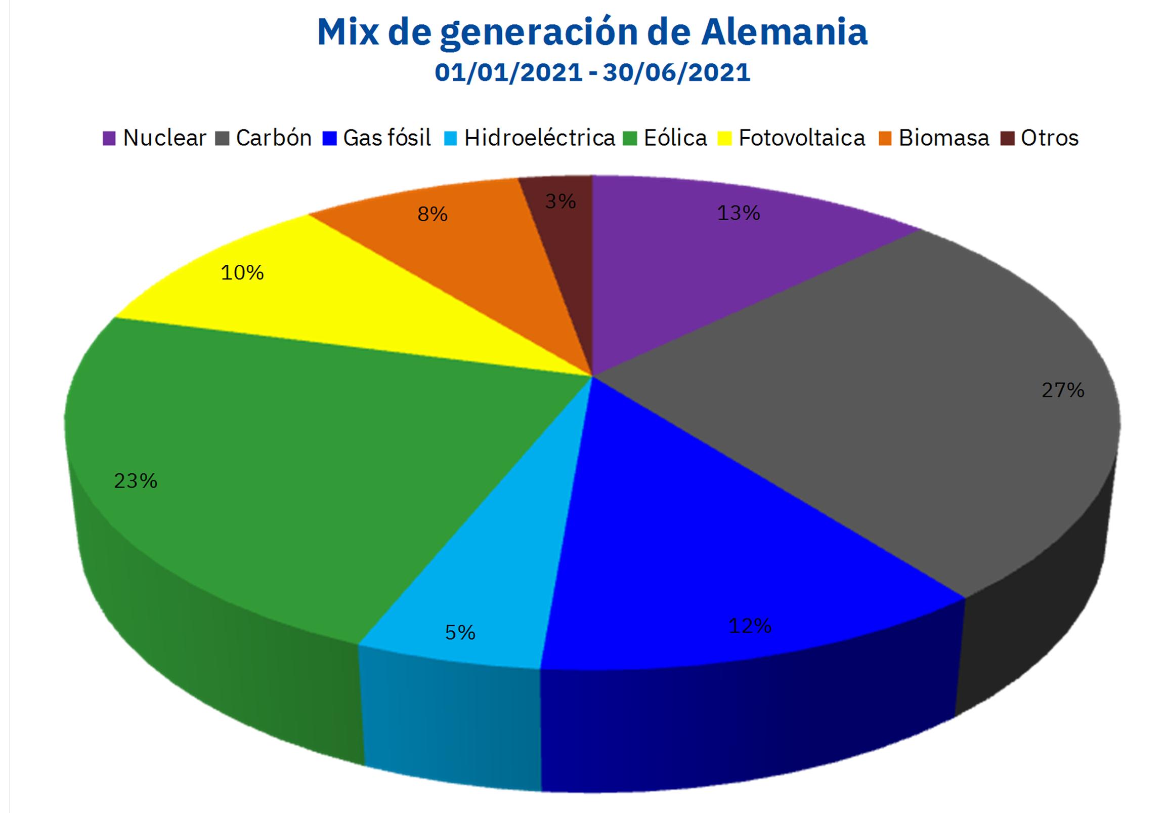 AleaSoft - mix generacion electricidad alemania