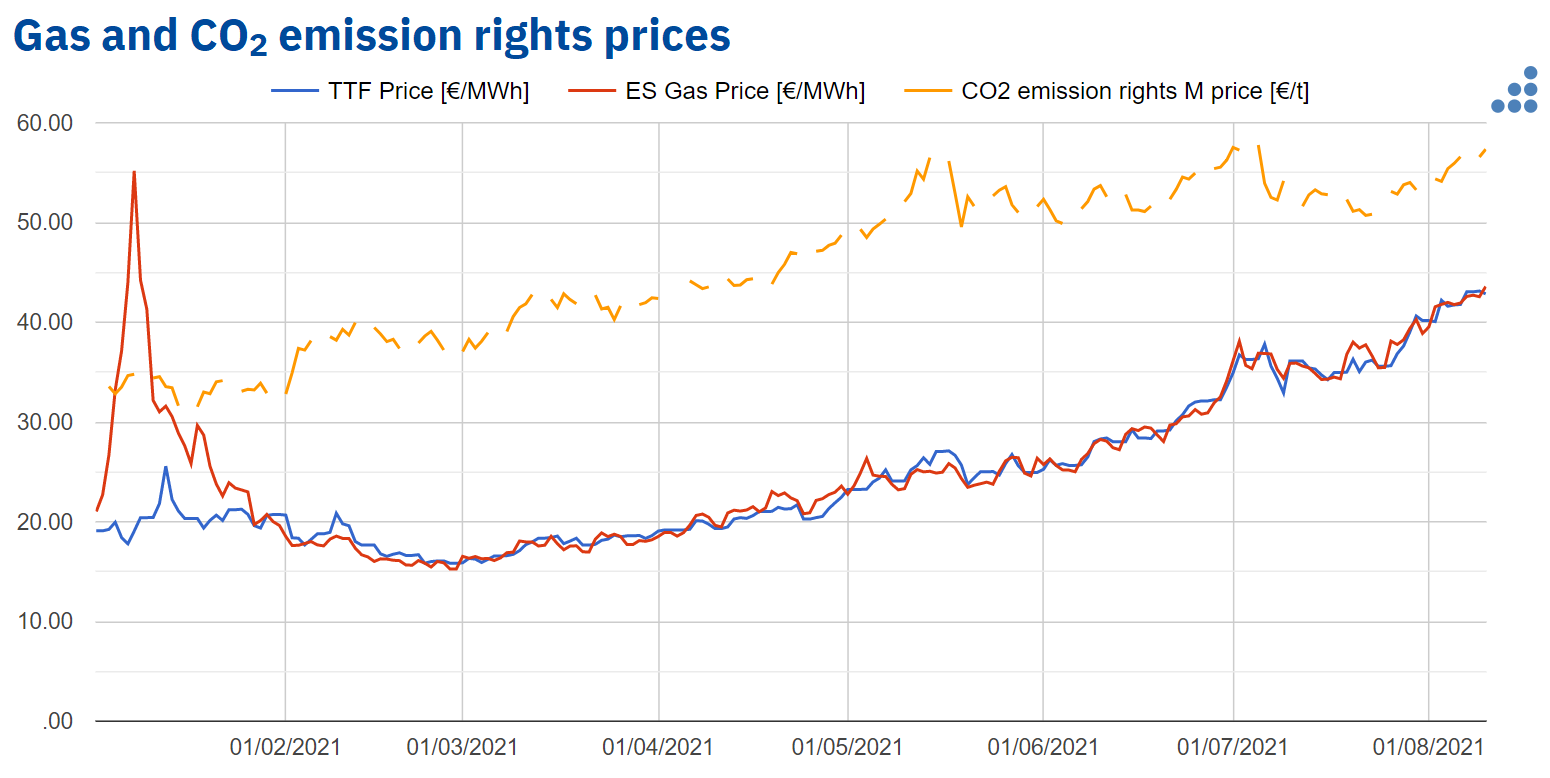 AleaSoft - gas co2 emission rights prices