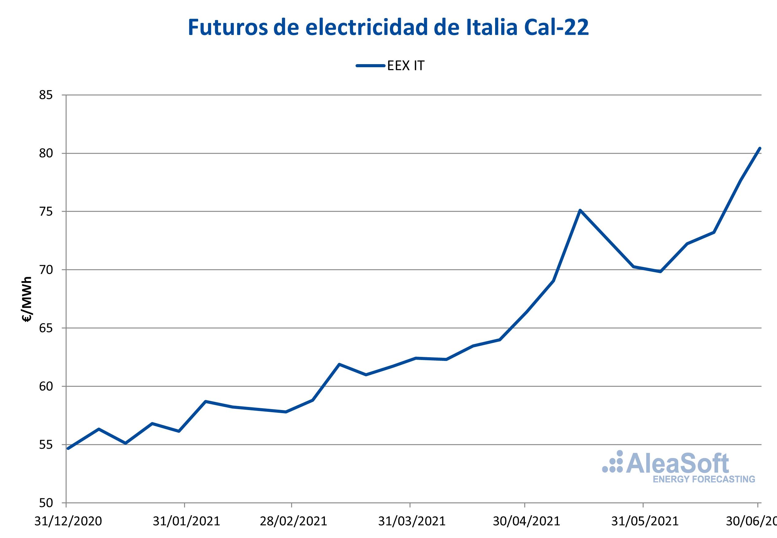 AleaSoft - futuros electricidad italia cal 22