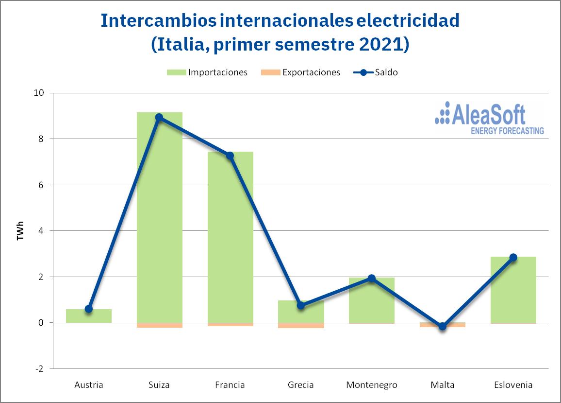 AleaSoft - intercambios internacionales electricidad italia