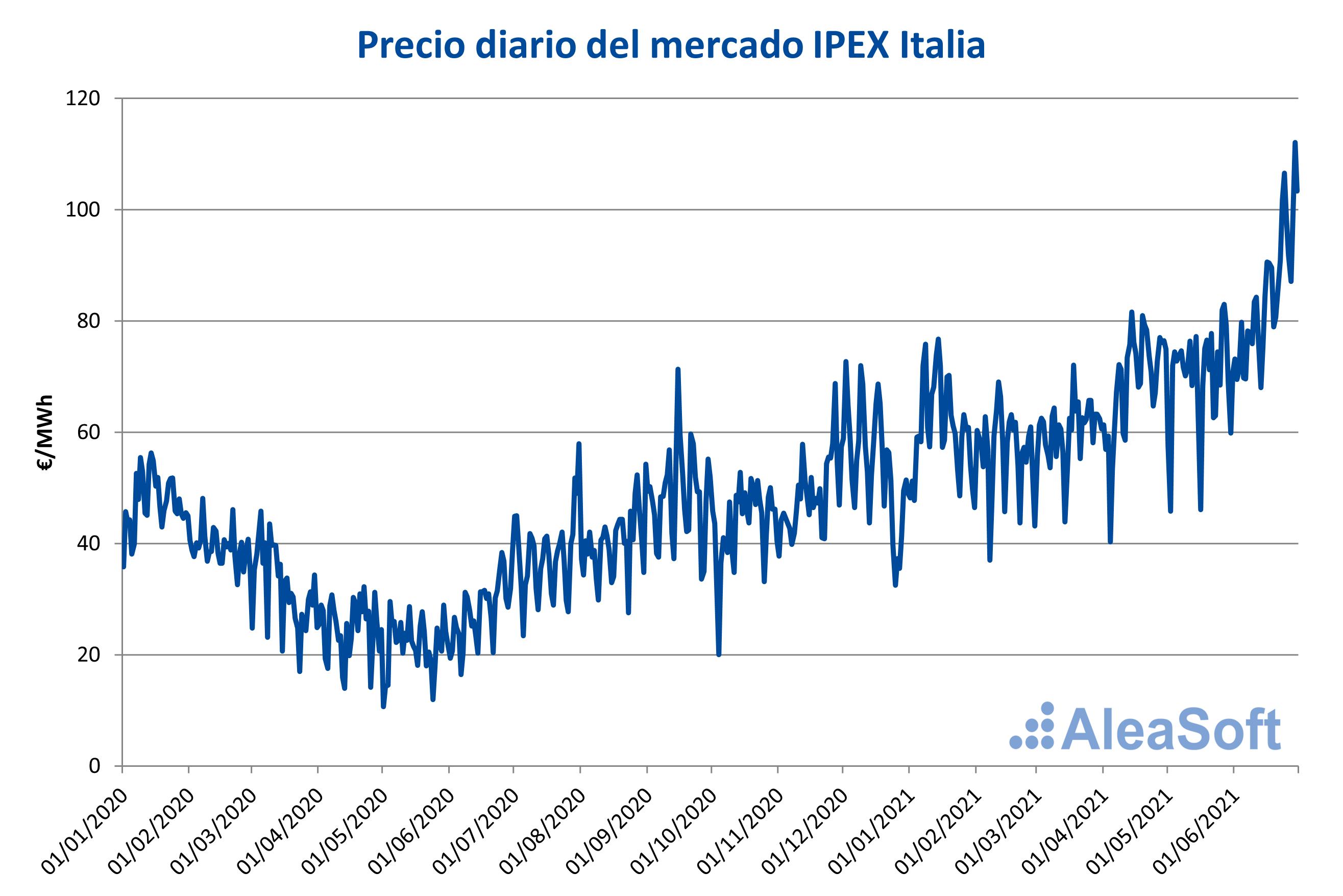 AleaSoft - precio diario mercado ipex italia