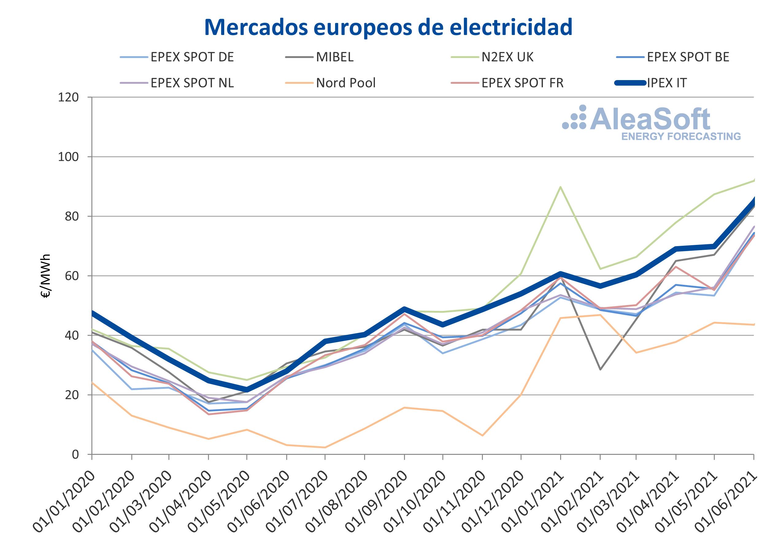 AleaSoft - precios mercados electricos europeos italia