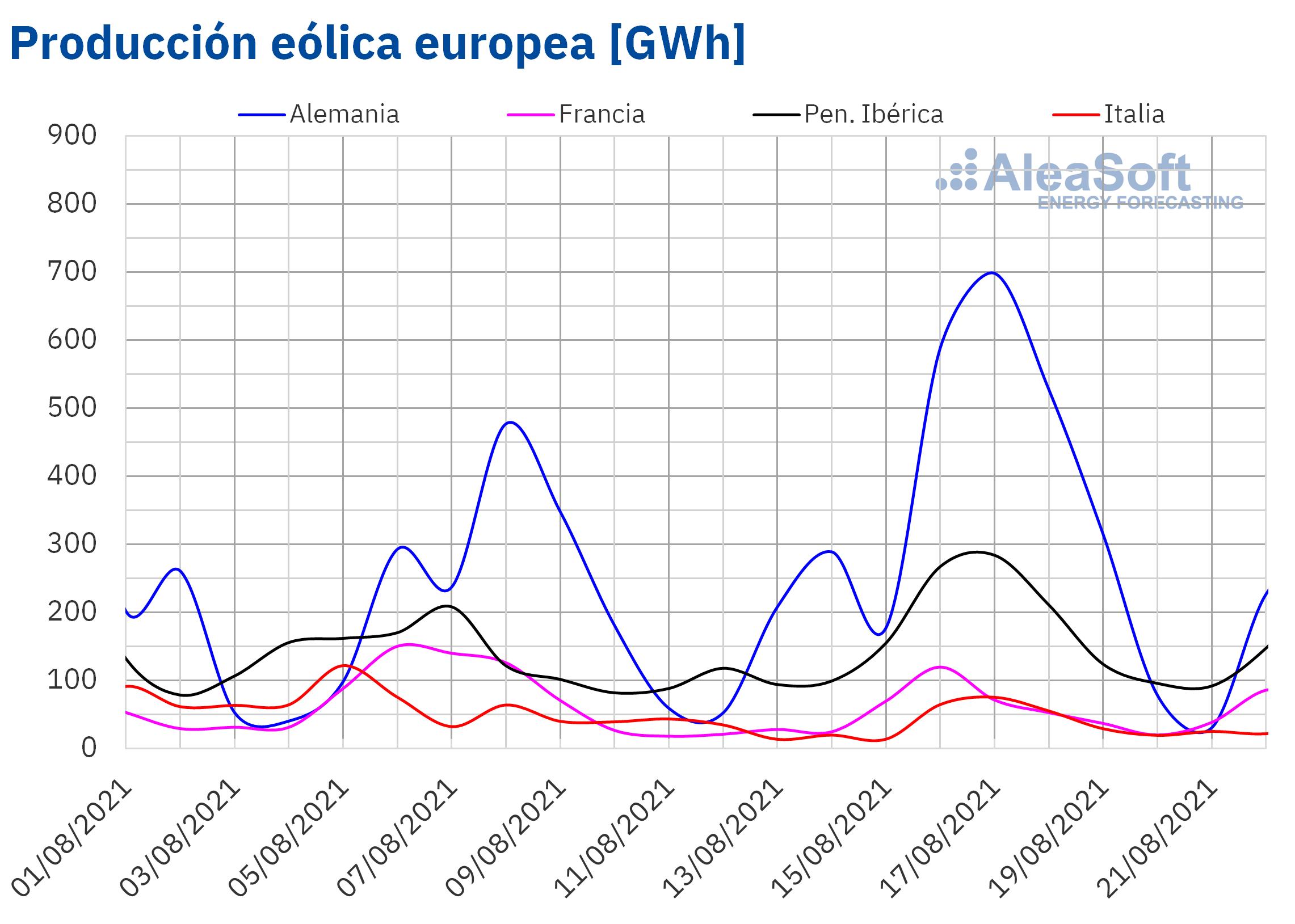 AleaSoft - Produccion eolica electricidad Europa
