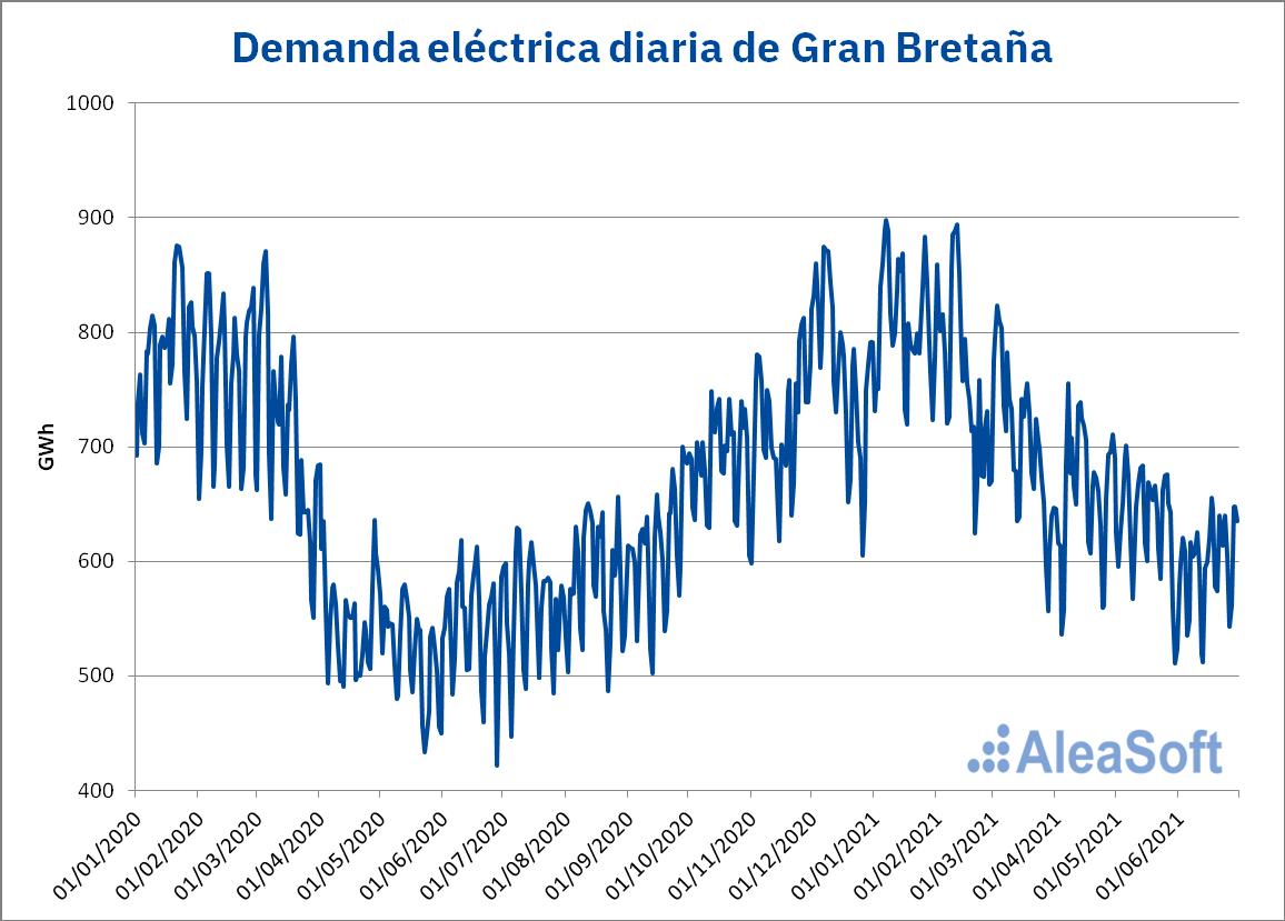 AleaSoft - demanda electricidad diaria francia