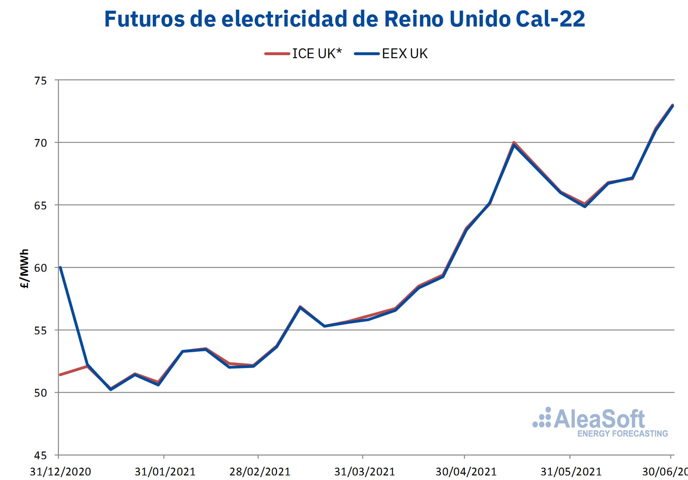 AleaSoft - Precios futuros electriciad cal 22 uk