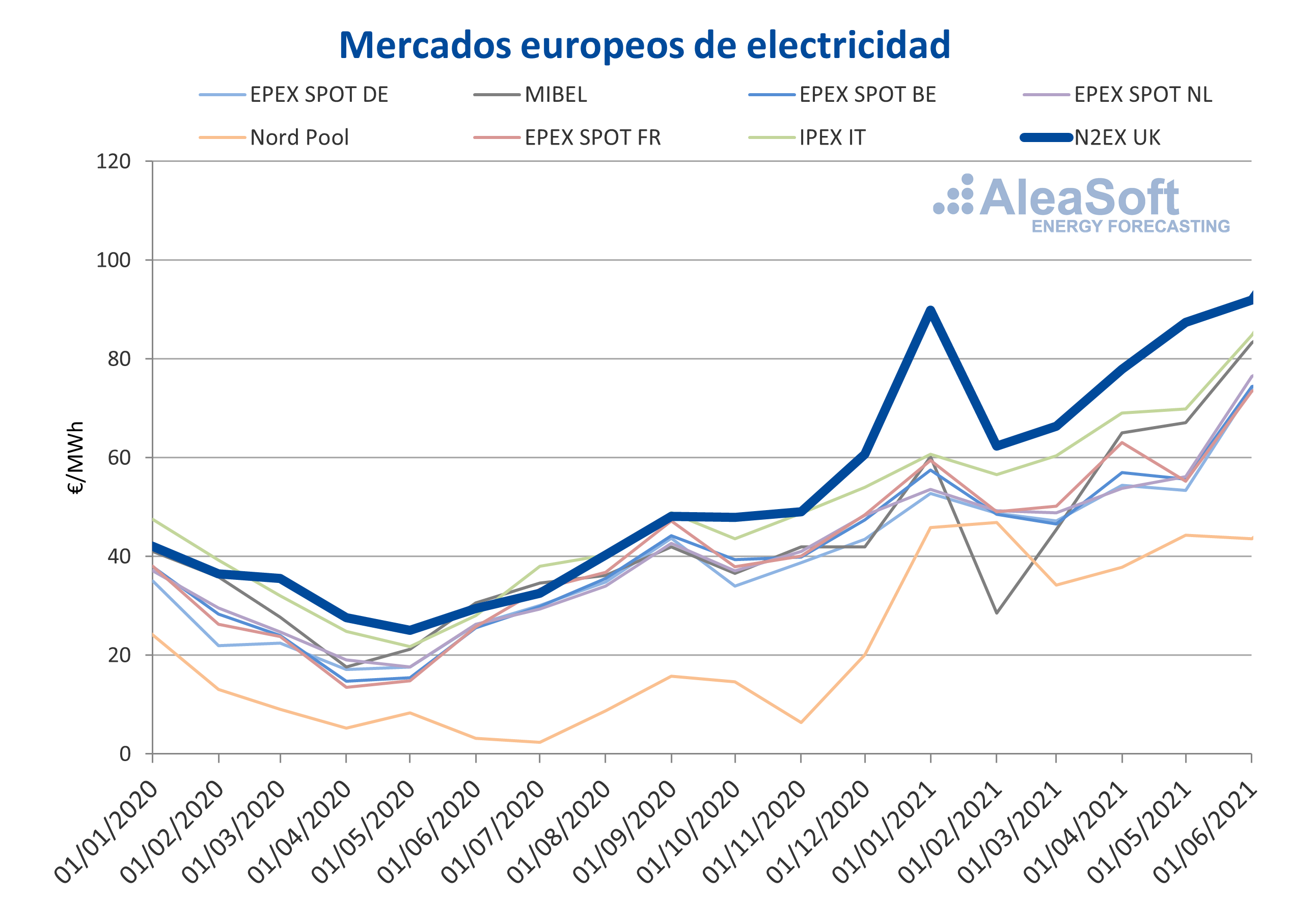 AleaSoft - Precios mercados electricos europeos n2ex uk