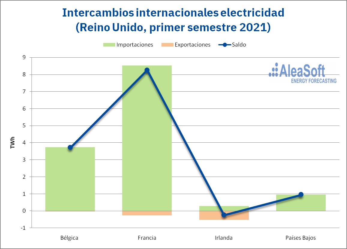AleaSoft - intercambios internacionales electricidad uk