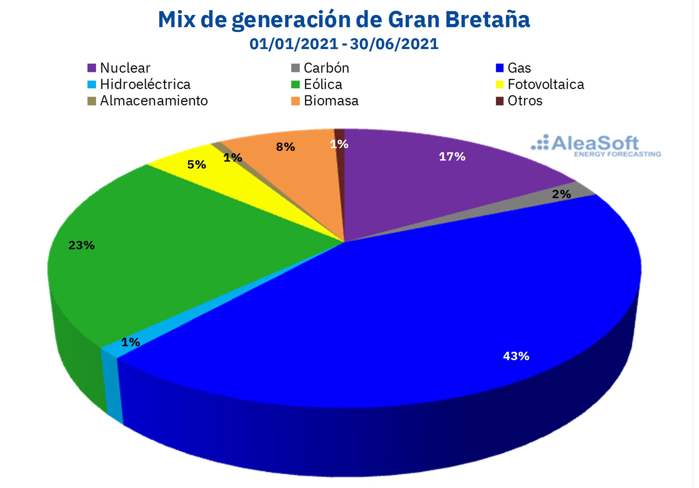 AleaSoft - mix generacion electricidad gran bretanna