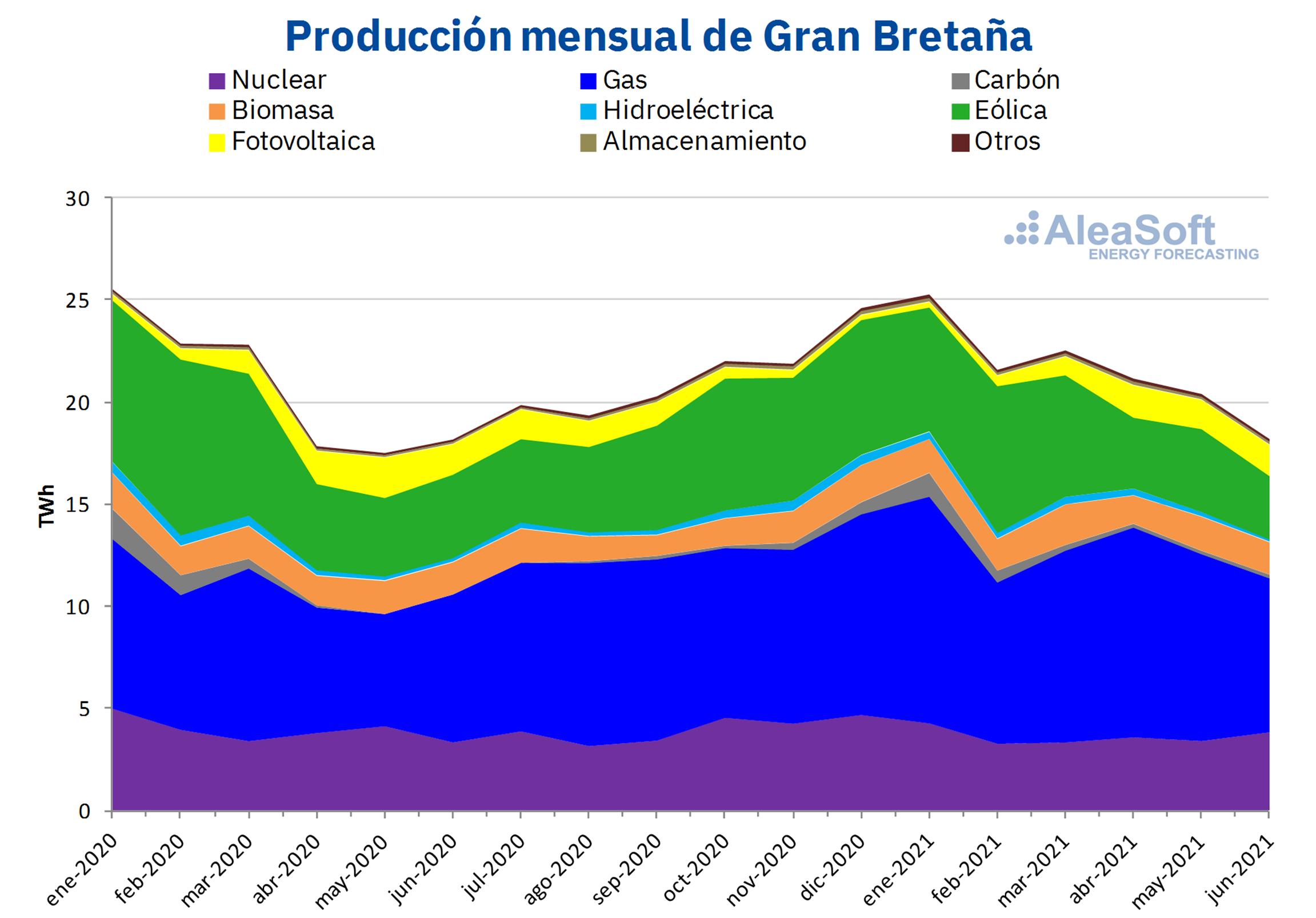 AleaSoft - produccion electricidad mensual tecnologias gran bretanna